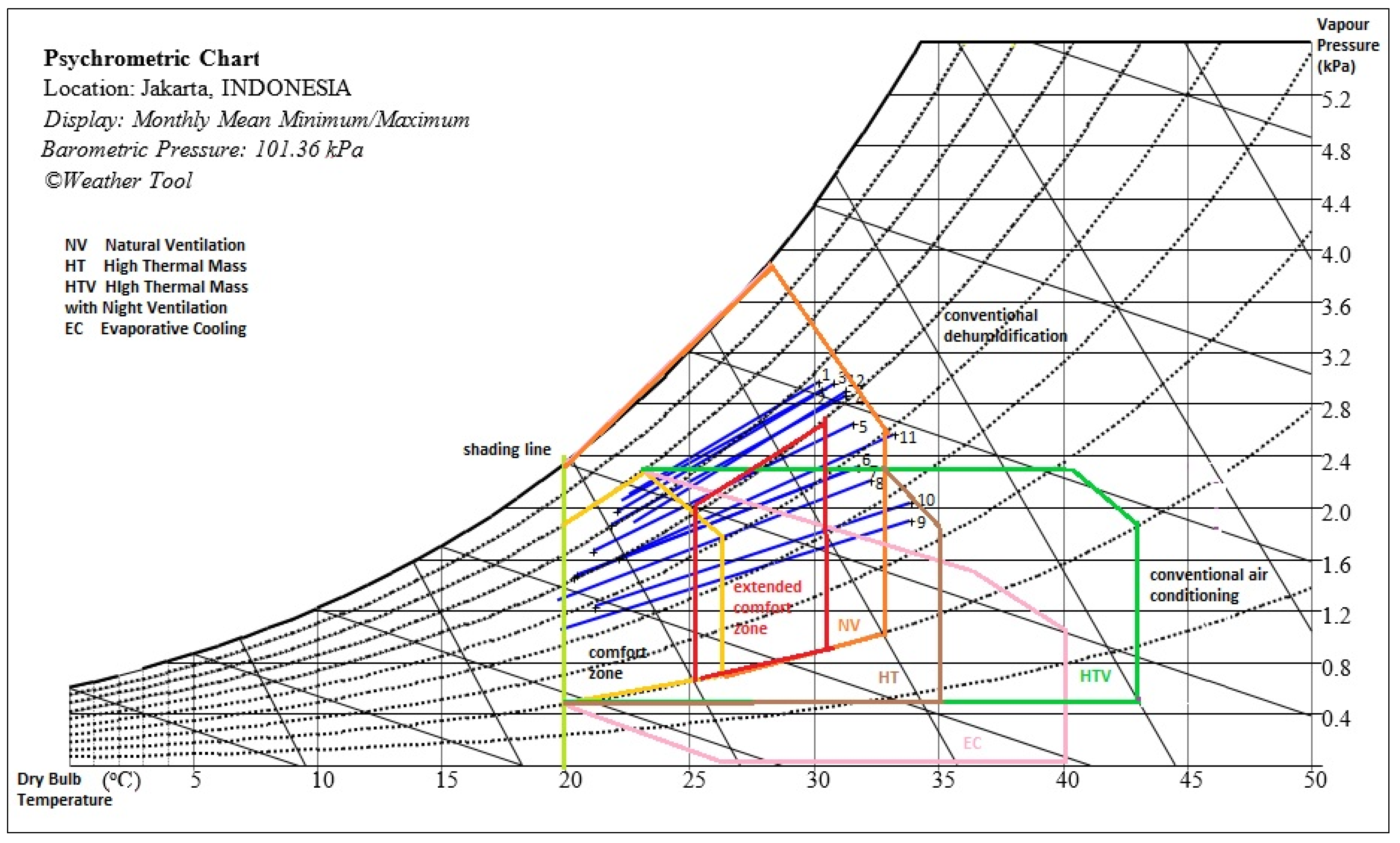 Buildings Free Full Text Bioclimatic Analysis In Predesign Diagram 7 Below 6 Layout For Roof Level 07 00024 G005