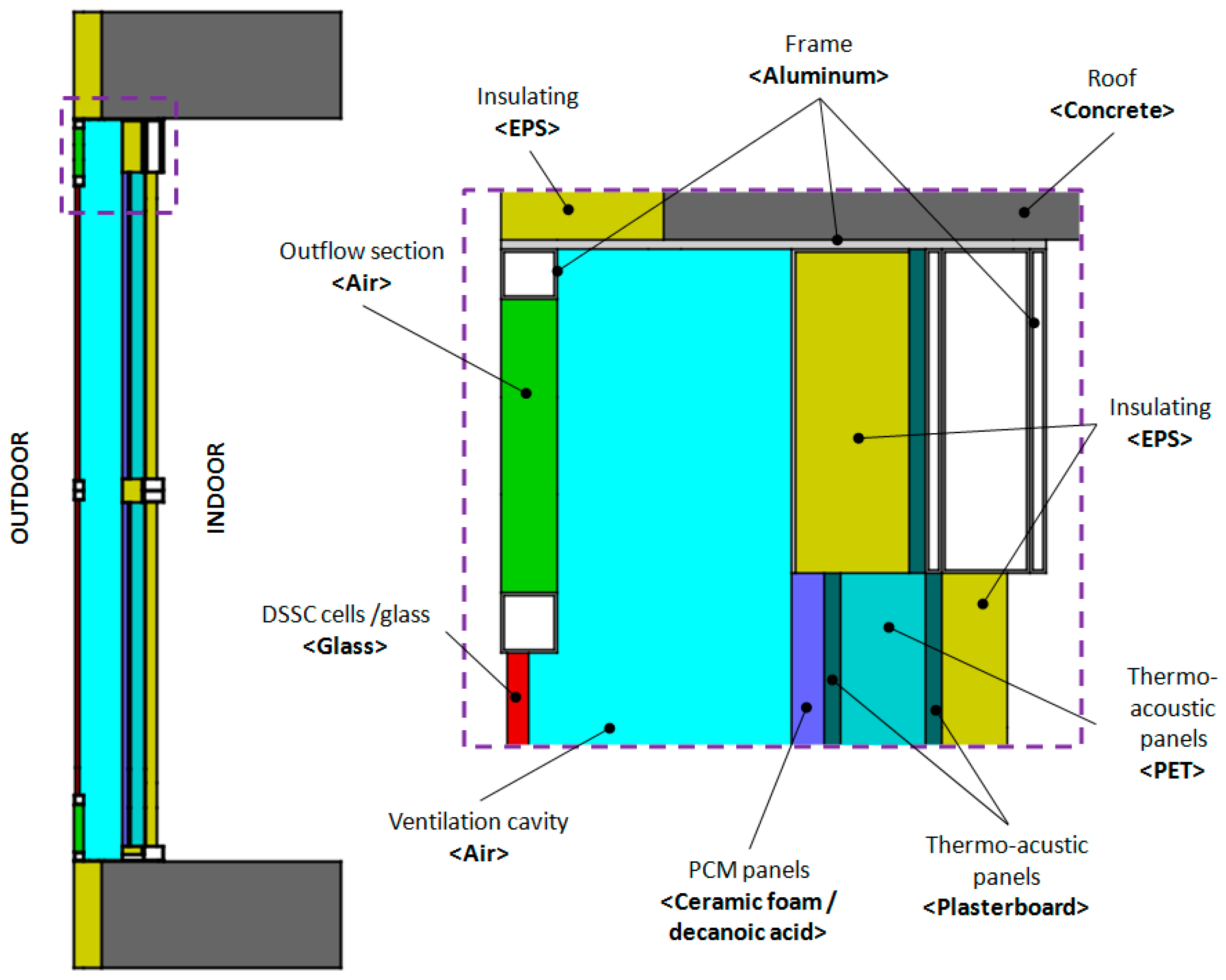 Buildings | Free Full-Text | Numerical Modelling for the