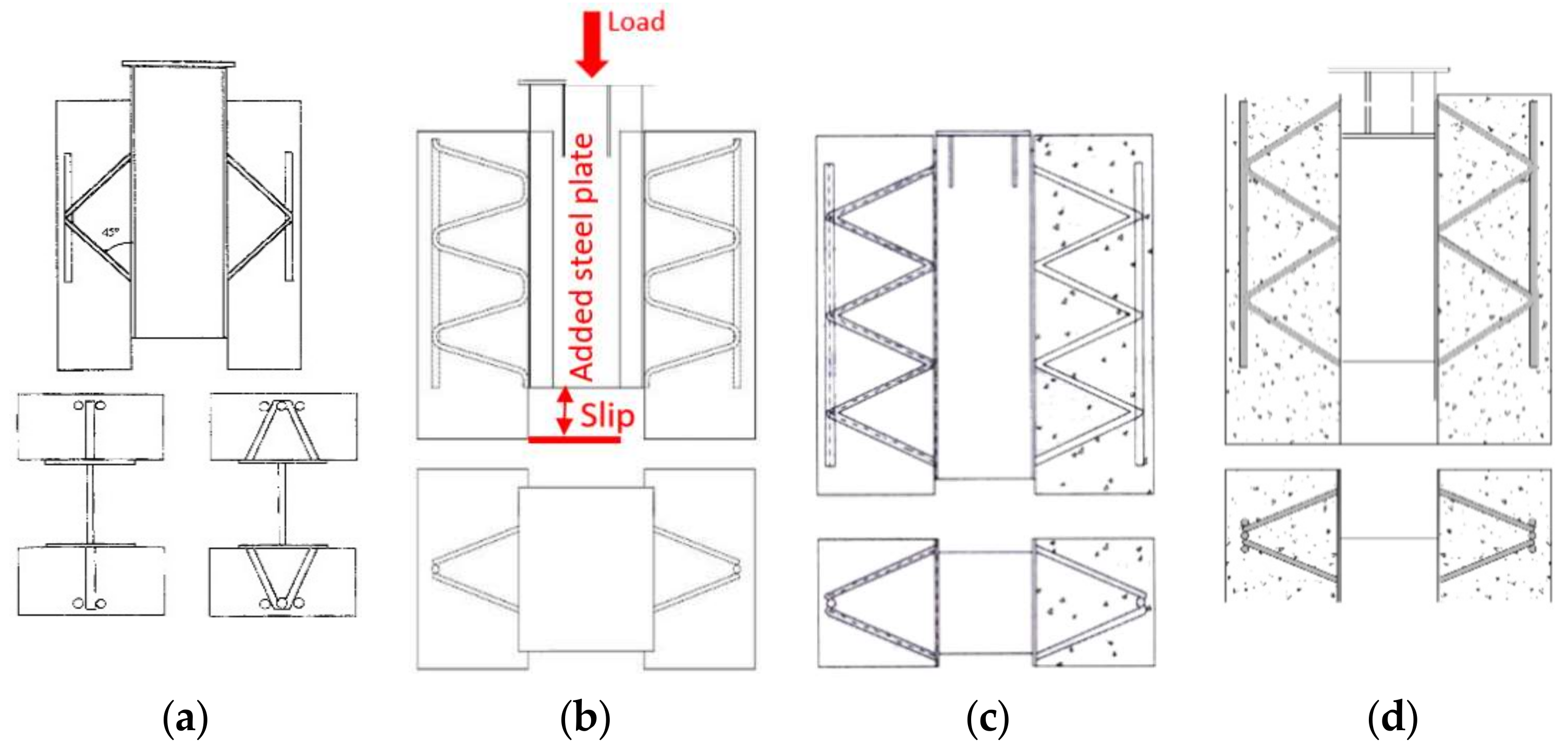 Buildings | Free Full-Text | Review of Push-Out and Shear