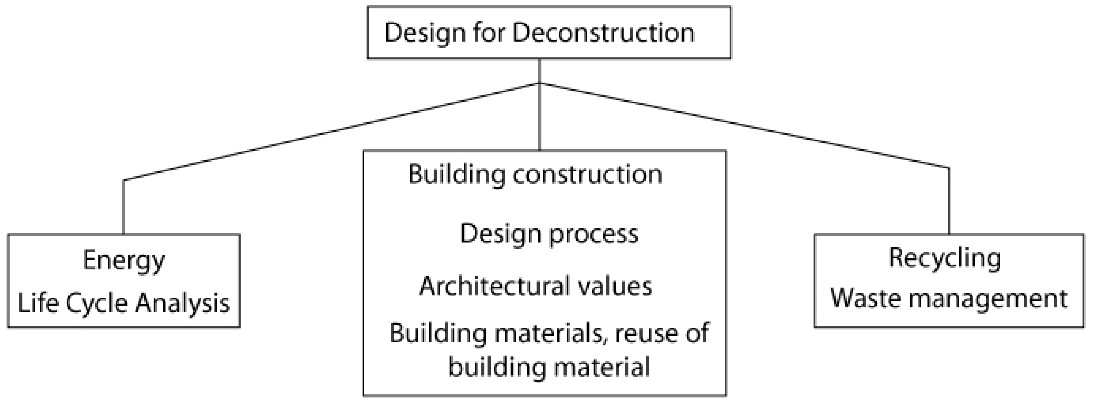Buildings Free Full Text Design For Deconstruction In