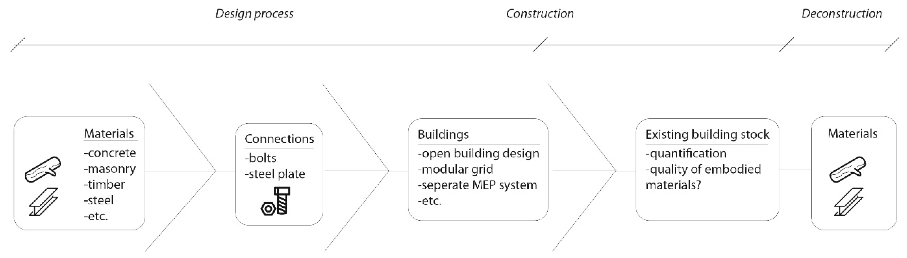 Buildings | Free Full-Text | Design for Deconstruction in the ...