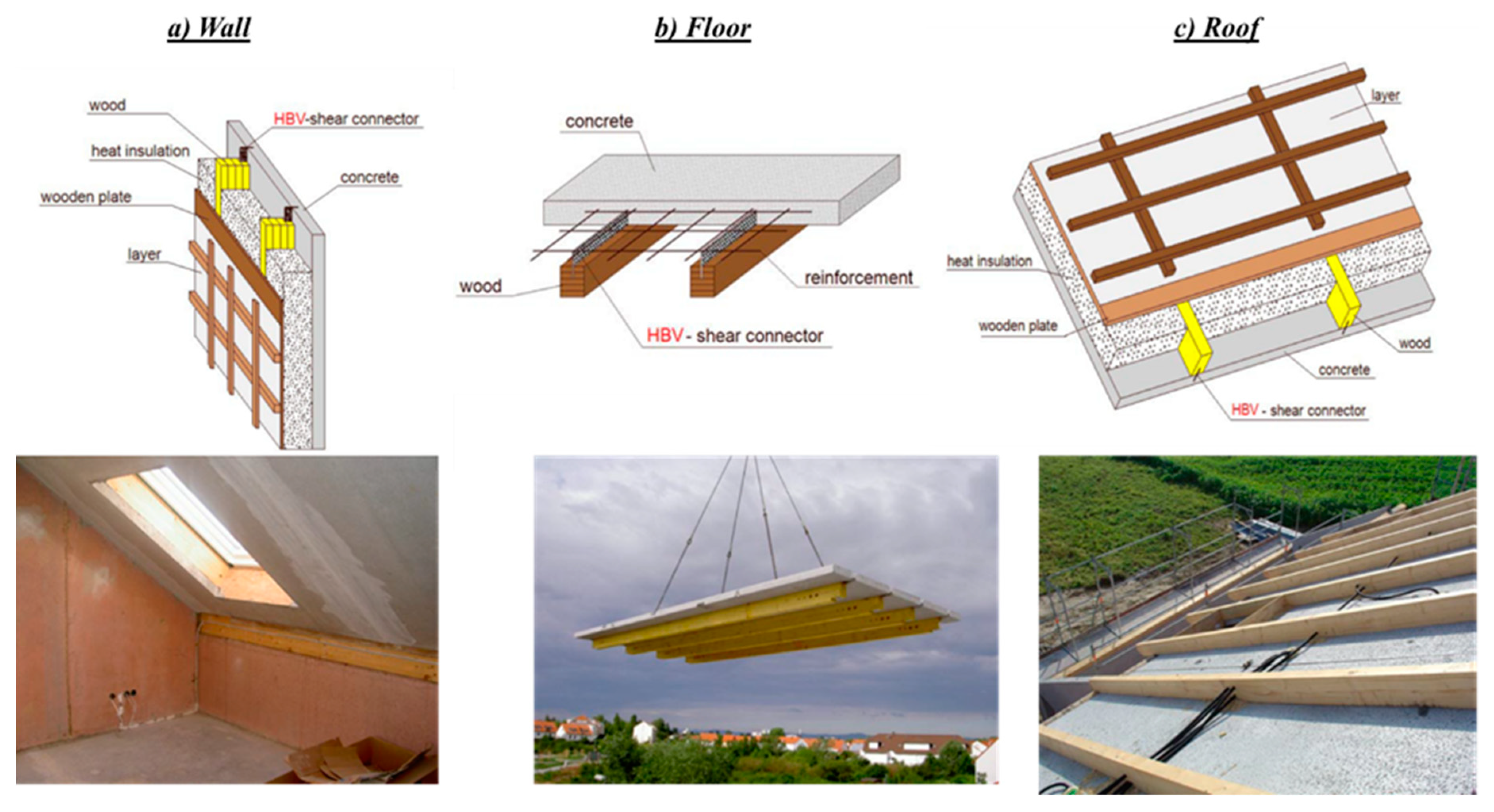Buildings | Free Full-Text | Performance Review of Prefabricated