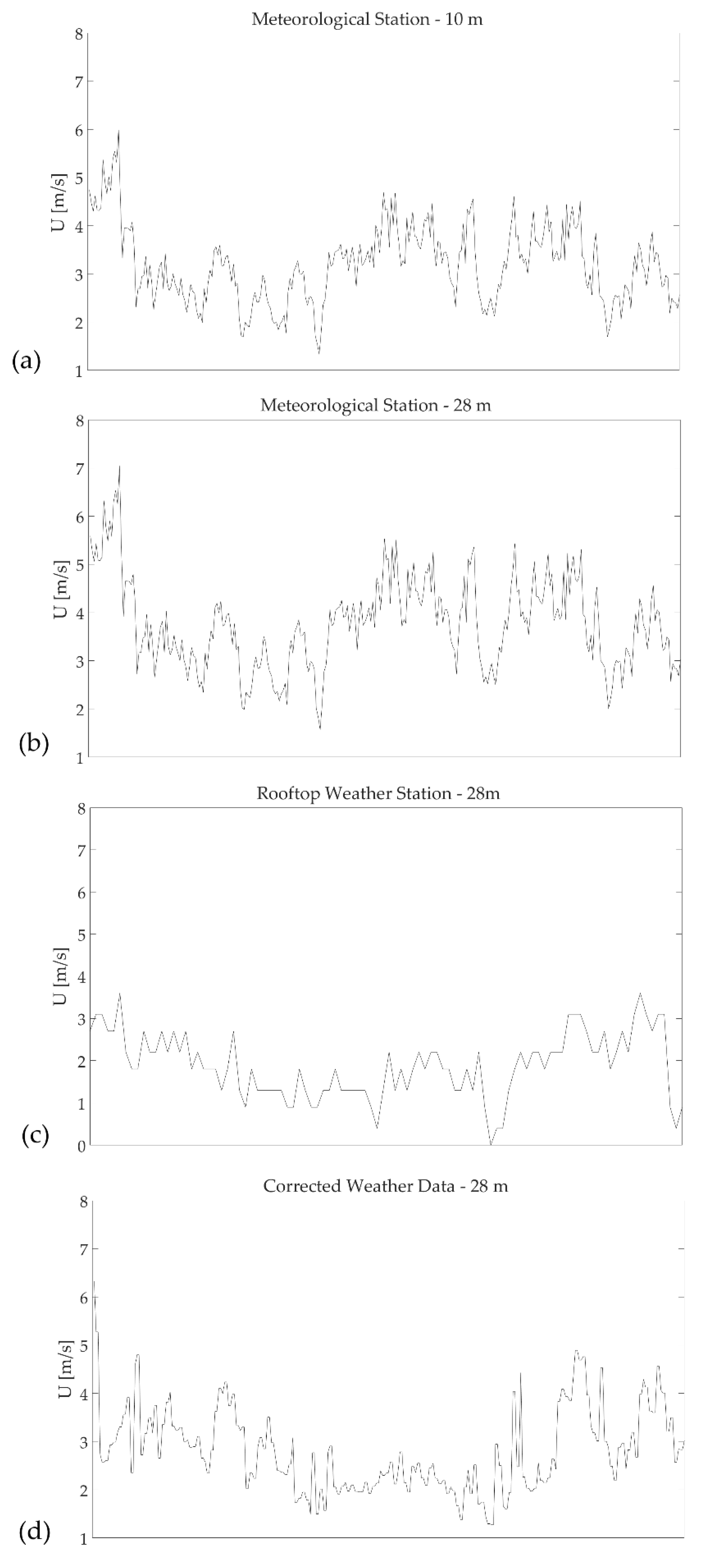 Buildings | Free Full-Text | Full-Scale Measurements of Wind