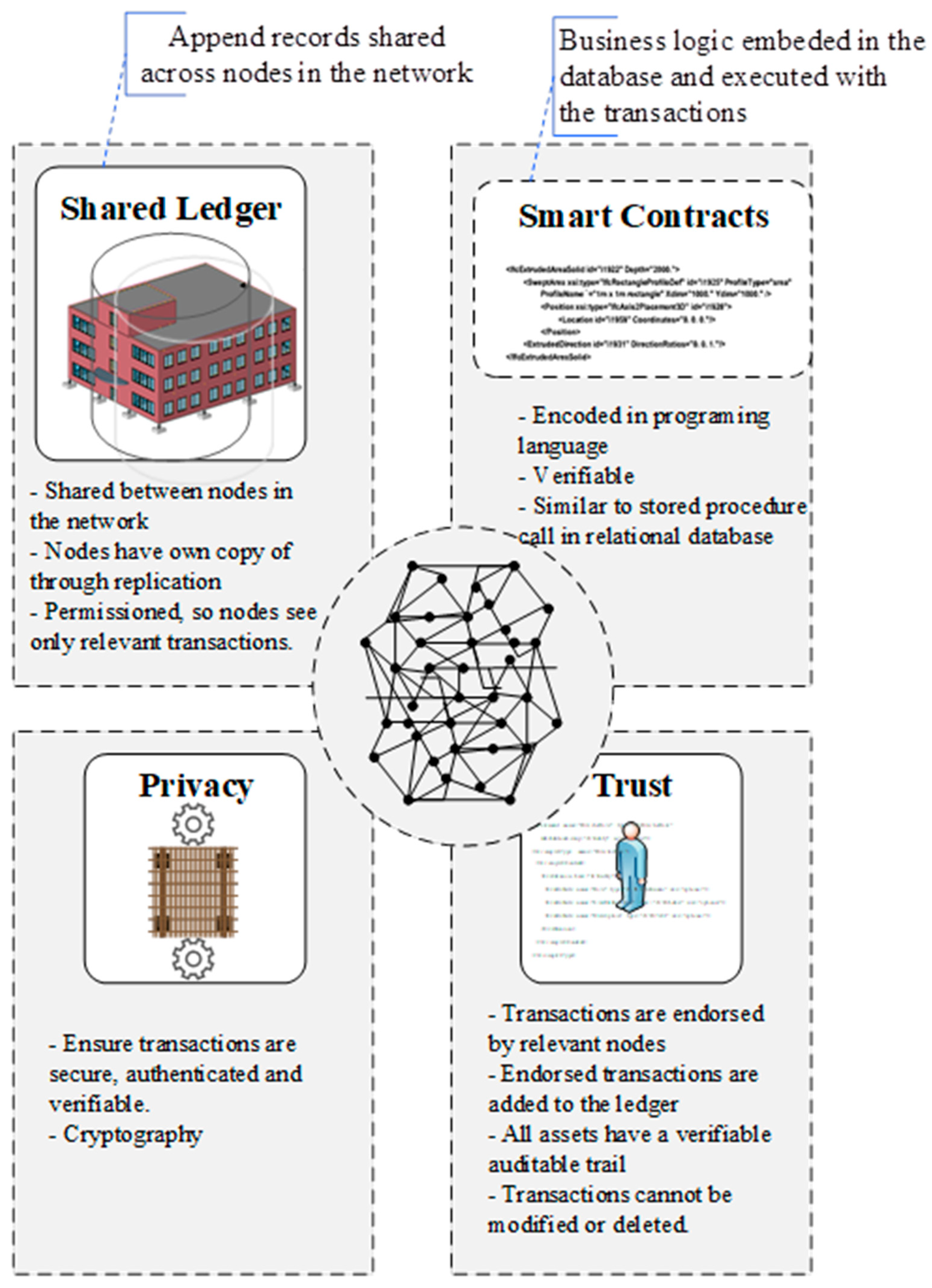 Buildings | Free Full-Text | Blockchain and Building