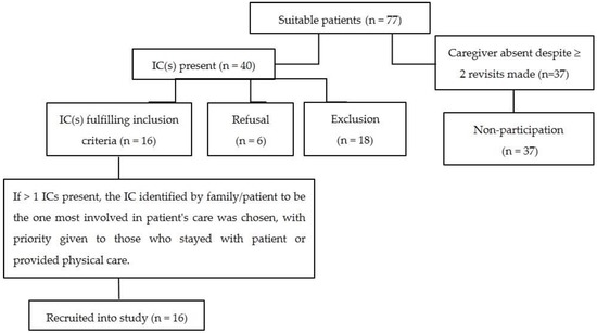 Caregiving and Its Resulting Effects—The Care Study to Evaluate the Effects of Caregiving on Caregivers of Patients with Advanced Cancer in Singapore
