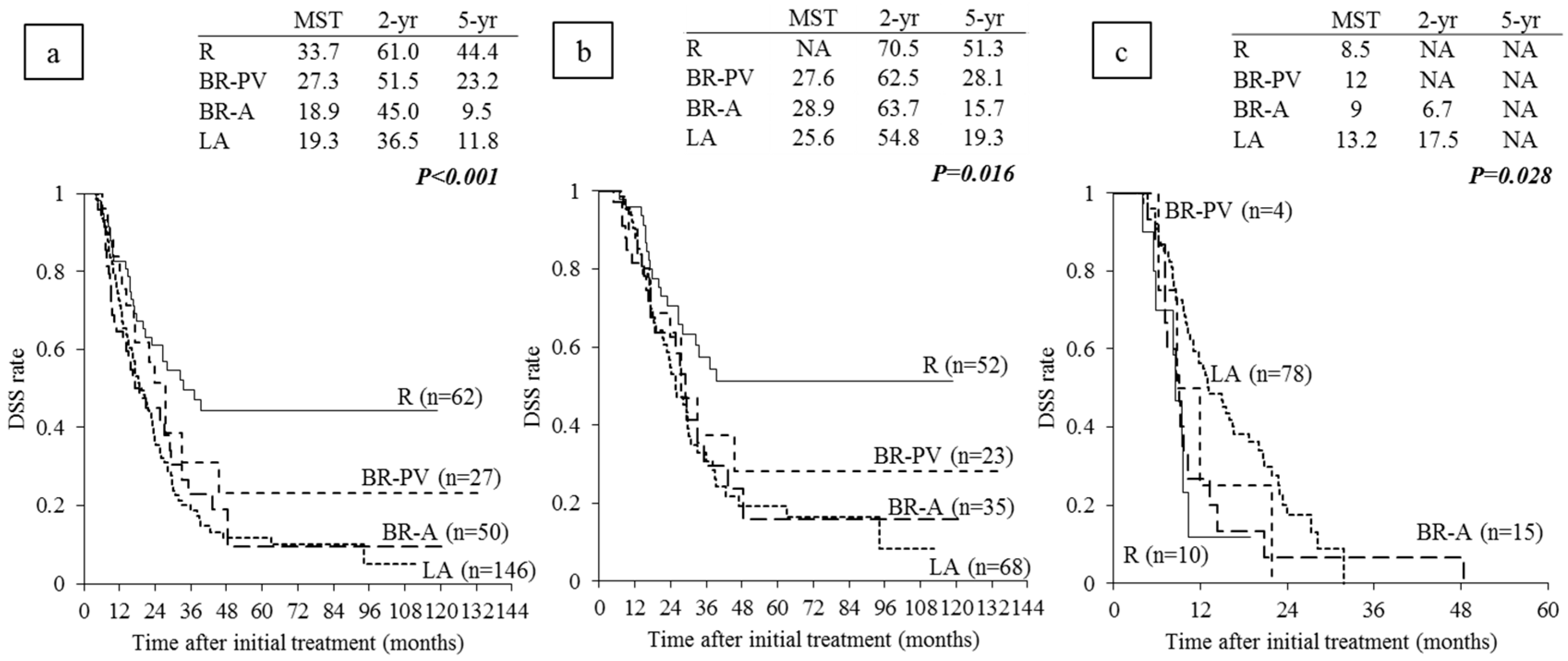 Cancers Free Full Text Survival Analysis In Patients With