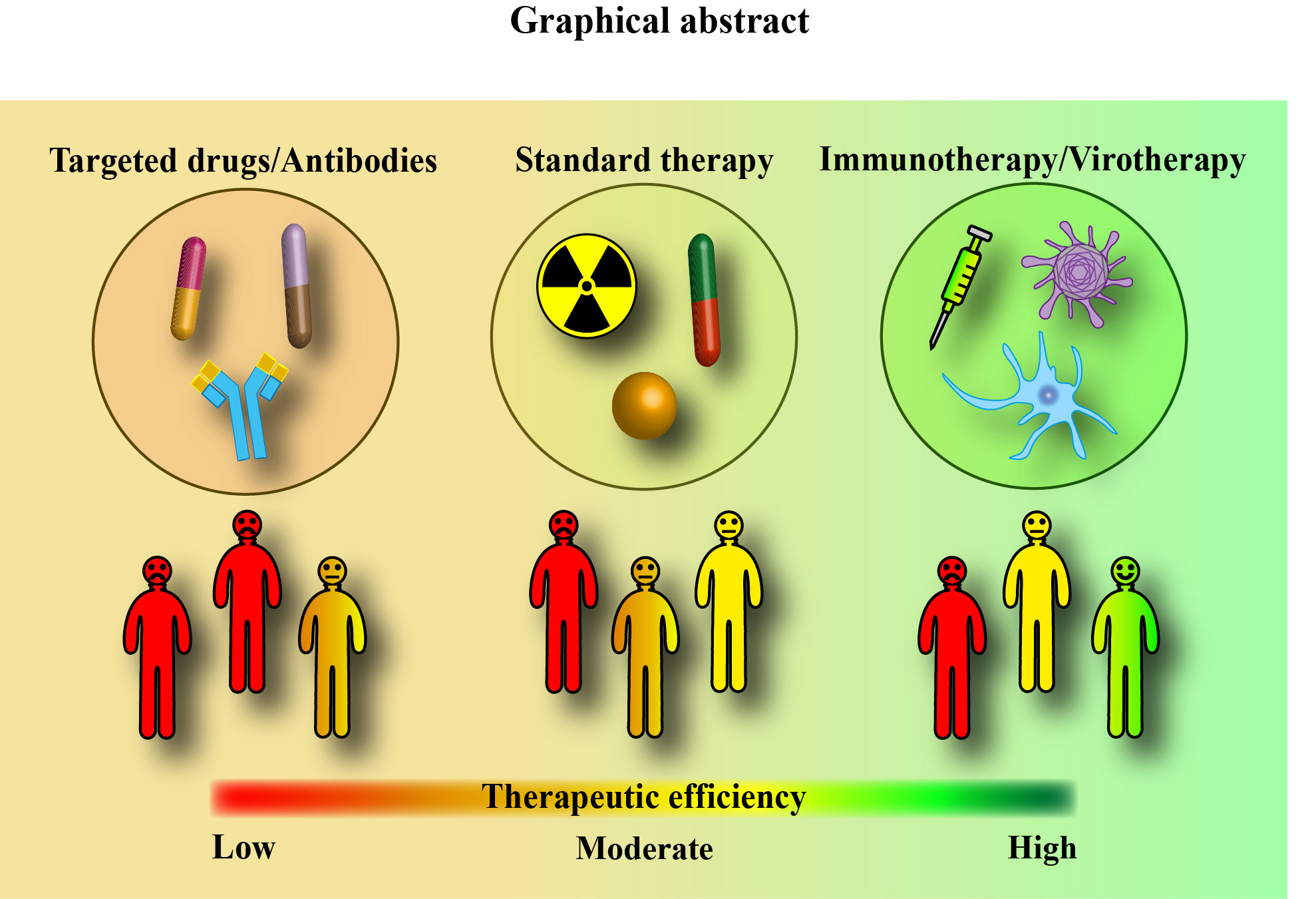 Cancers | Free Full-Text | Recent Advances in Oncolytic Virotherapy