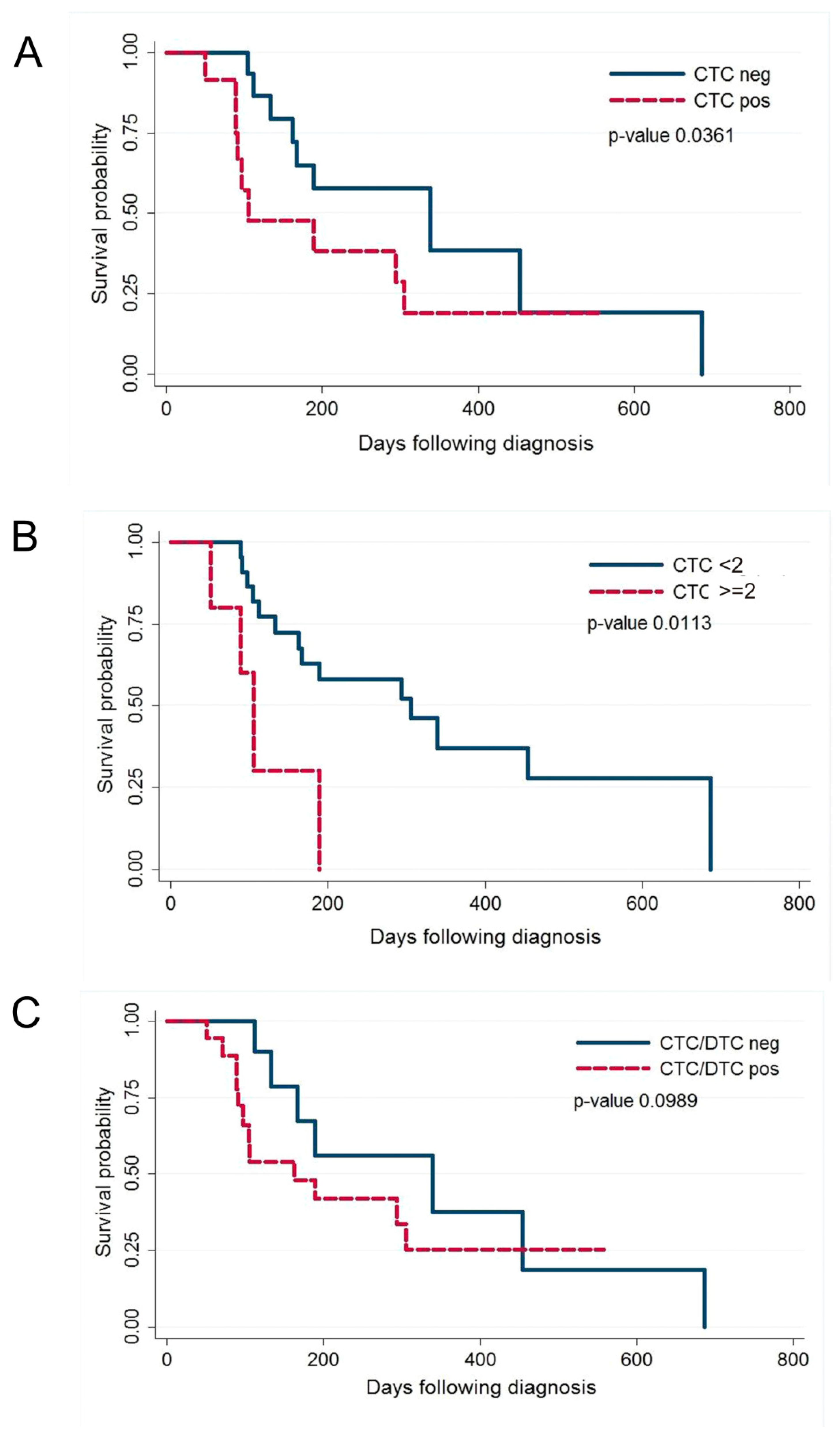 Cancers   Free Full-Text   Detection and Prognostic