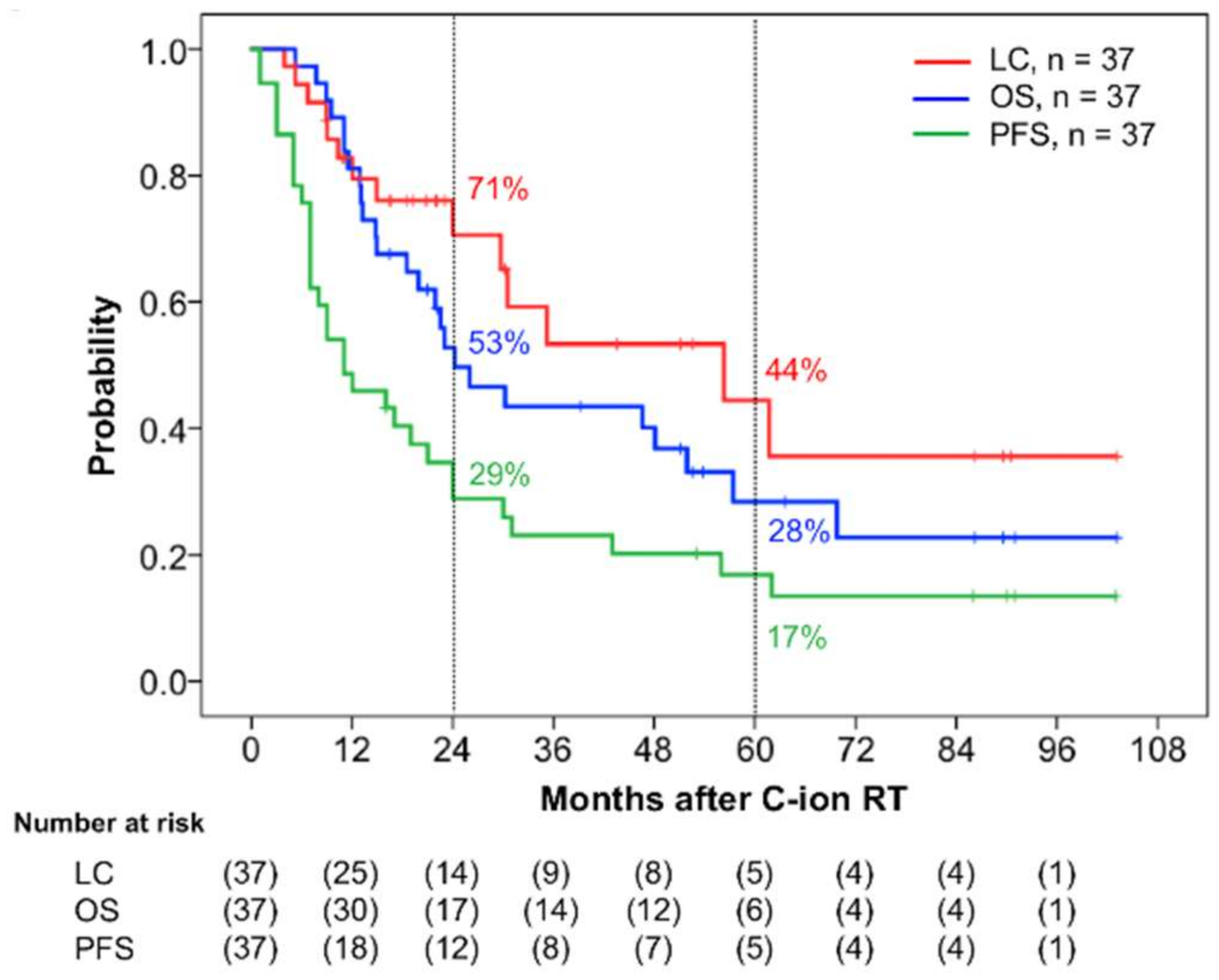 Cancers | Free Full-Text | Long-Term Outcomes of Carbon-Ion