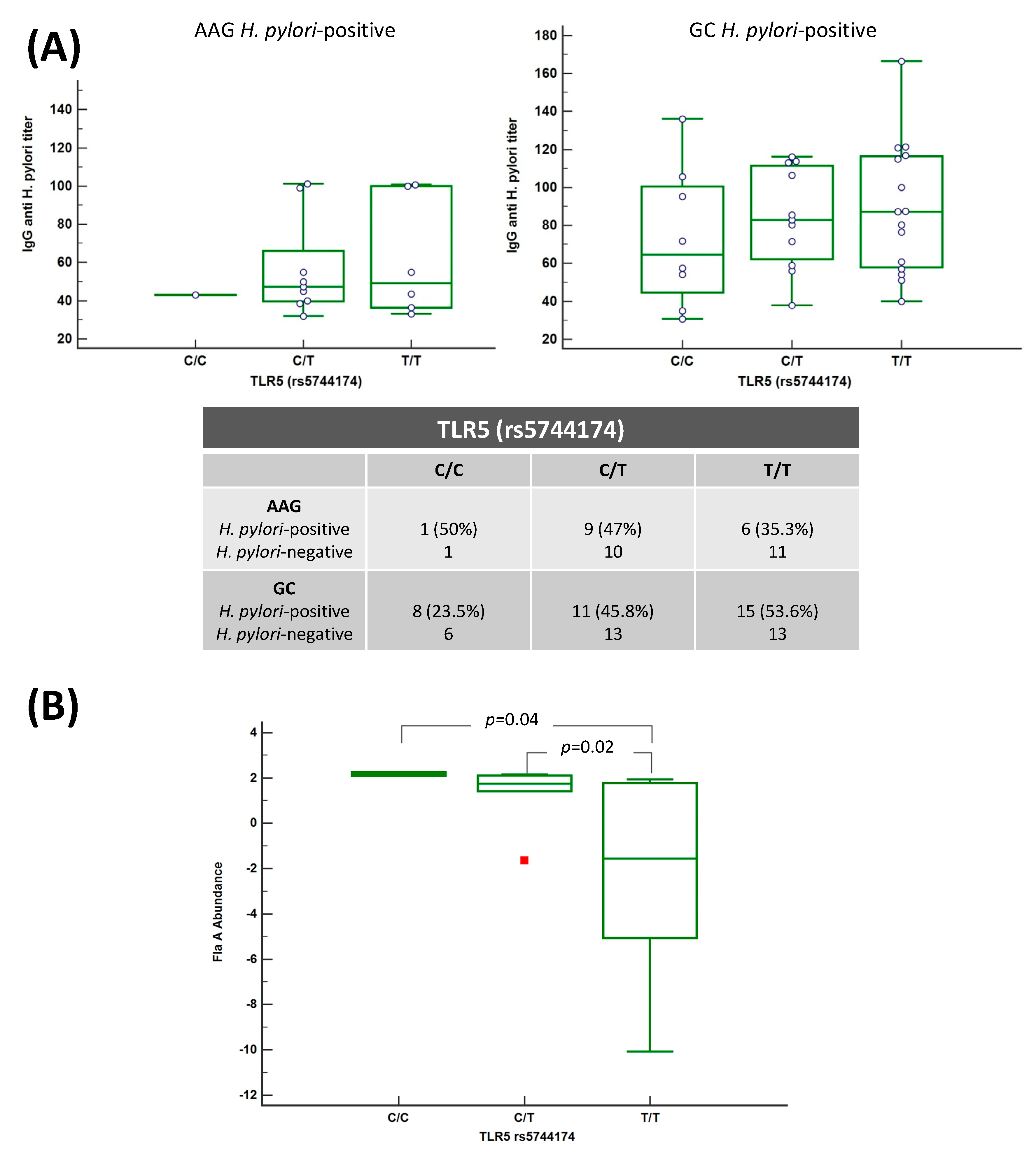 Cancers | Free Full-Text | Polymorphism in Toll-Like
