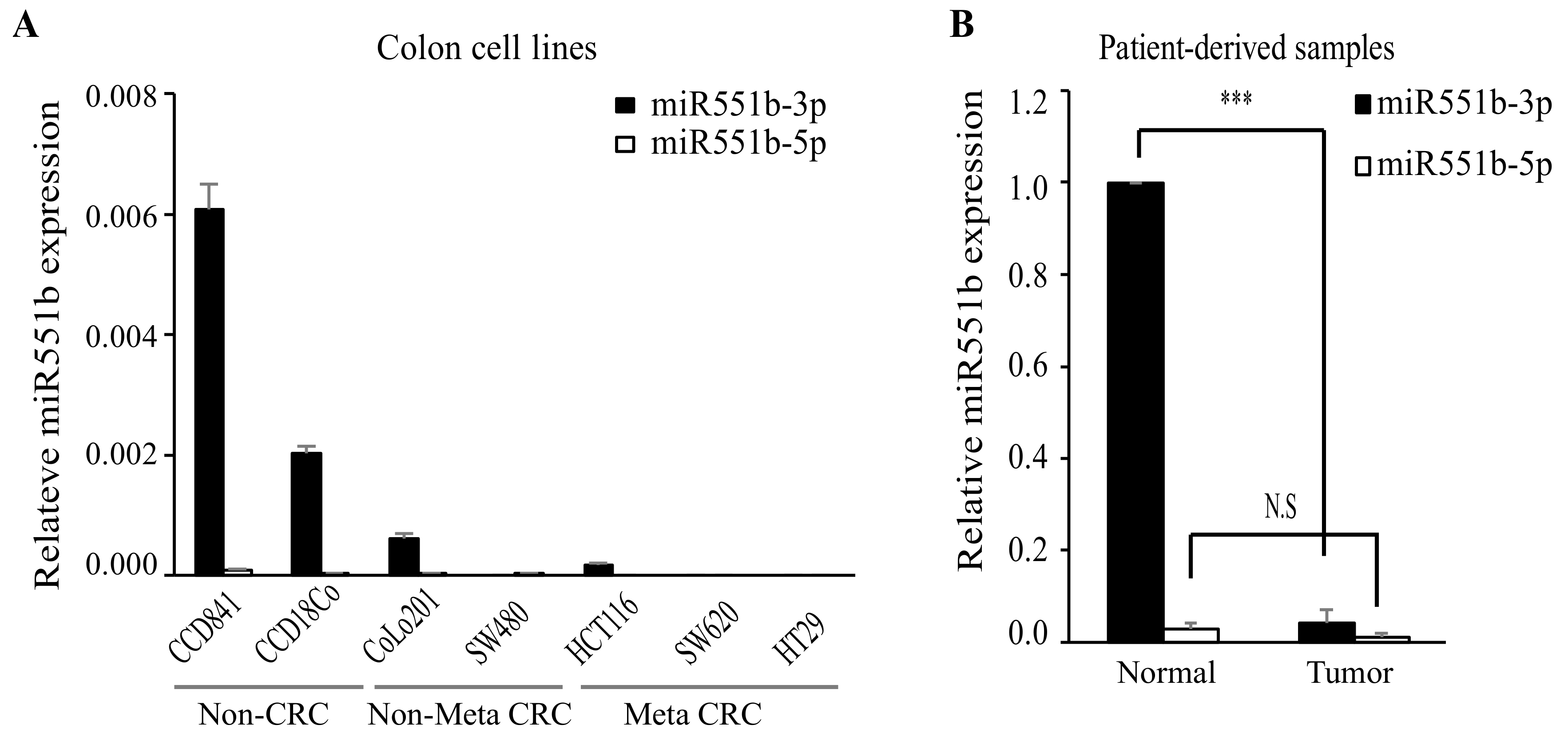 Cancers | Free Full-Text | miR551b Regulates Colorectal Cancer