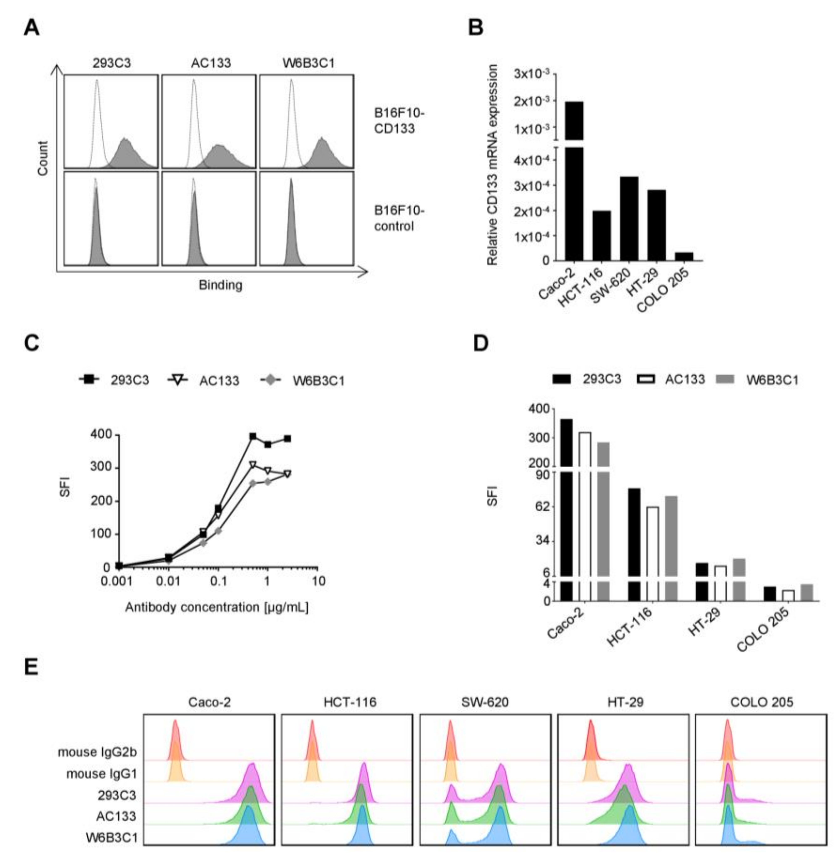 Cancers | Free Full-Text | An Fc-Optimized CD133 Antibody