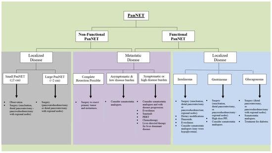neuroendocrine cancer centers)