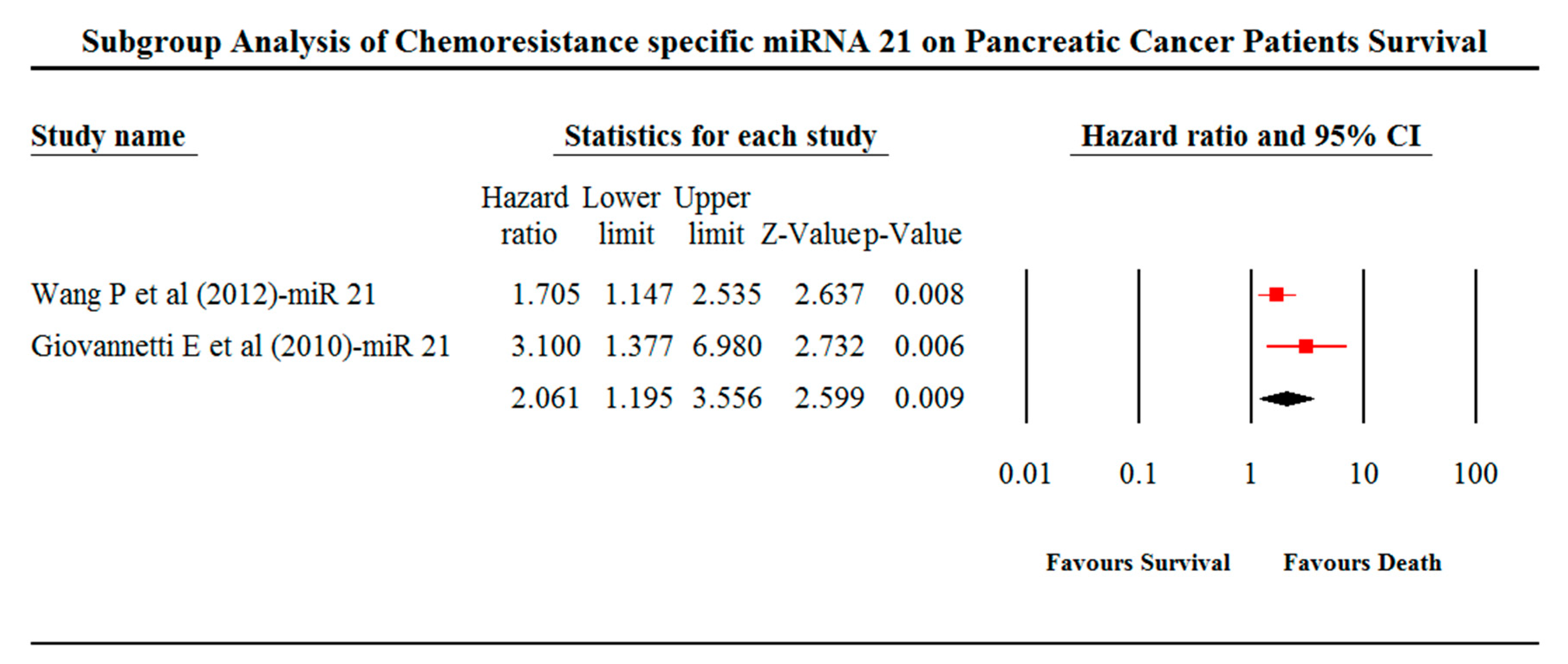 Cancers | Free Full-Text | miRNA Predictors of Pancreatic Cancer