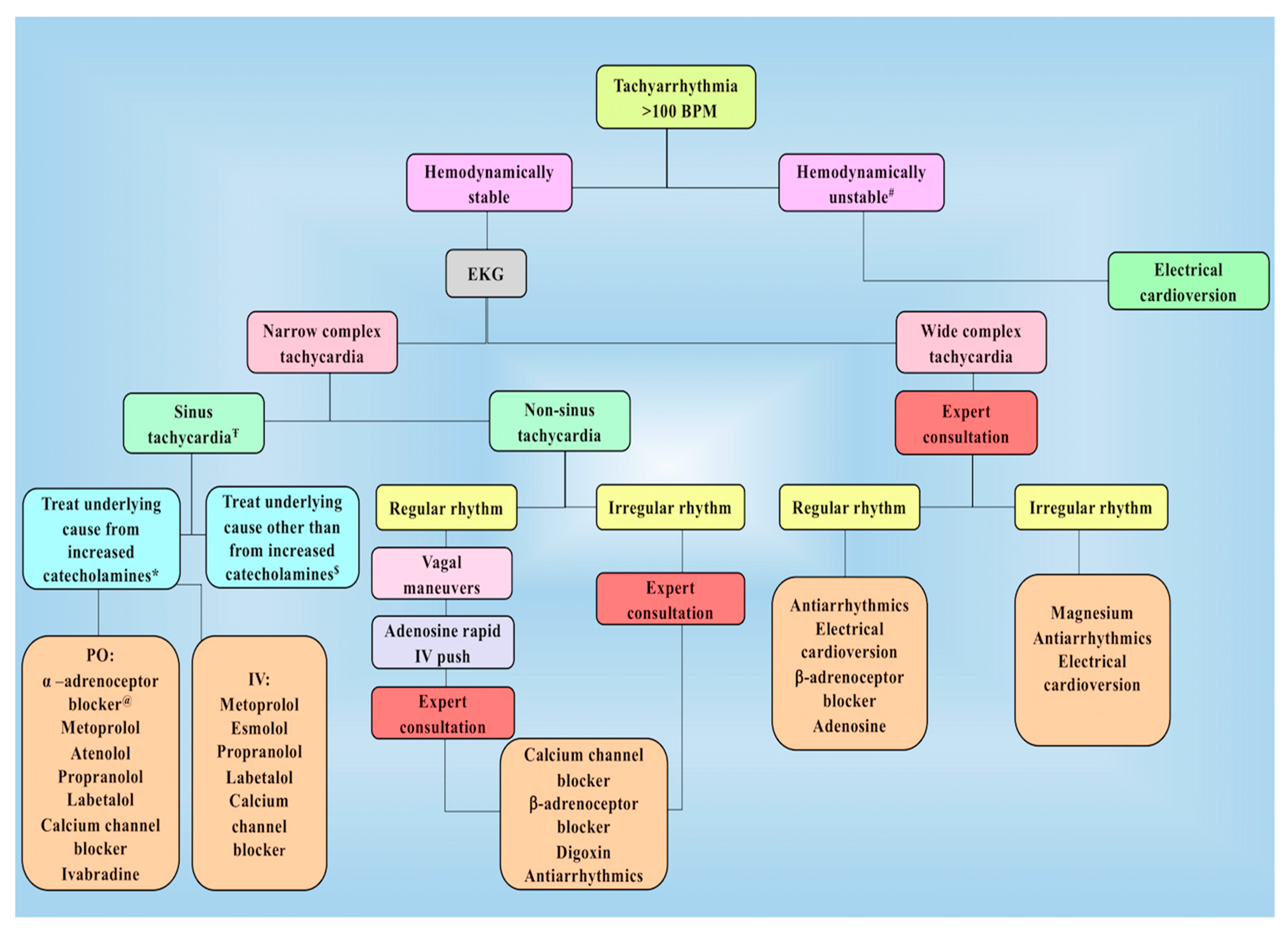 Cancers | Free Full-Text | Postoperative Management in