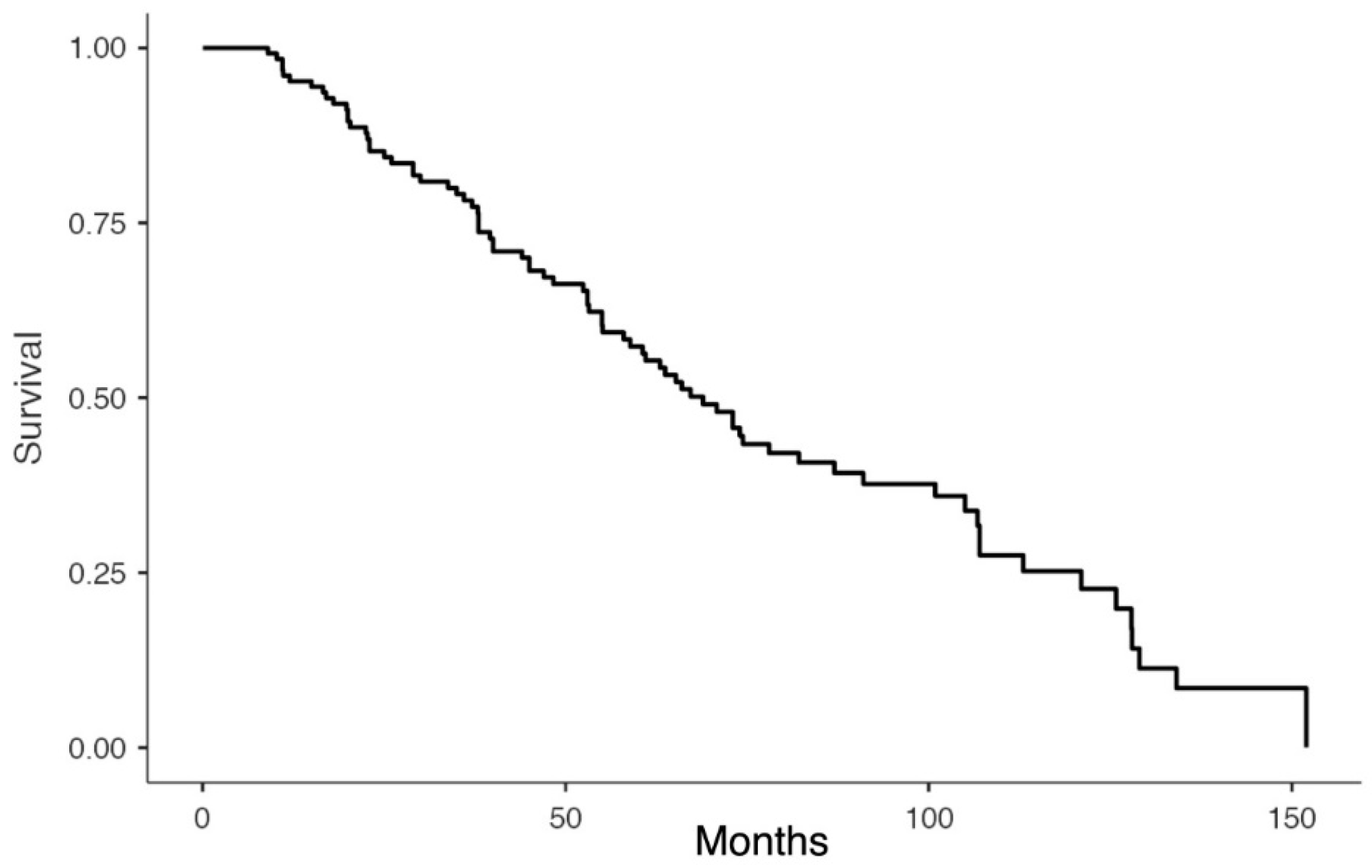 Cancers Free Full Text Surgery For Recurrent Pancreatic