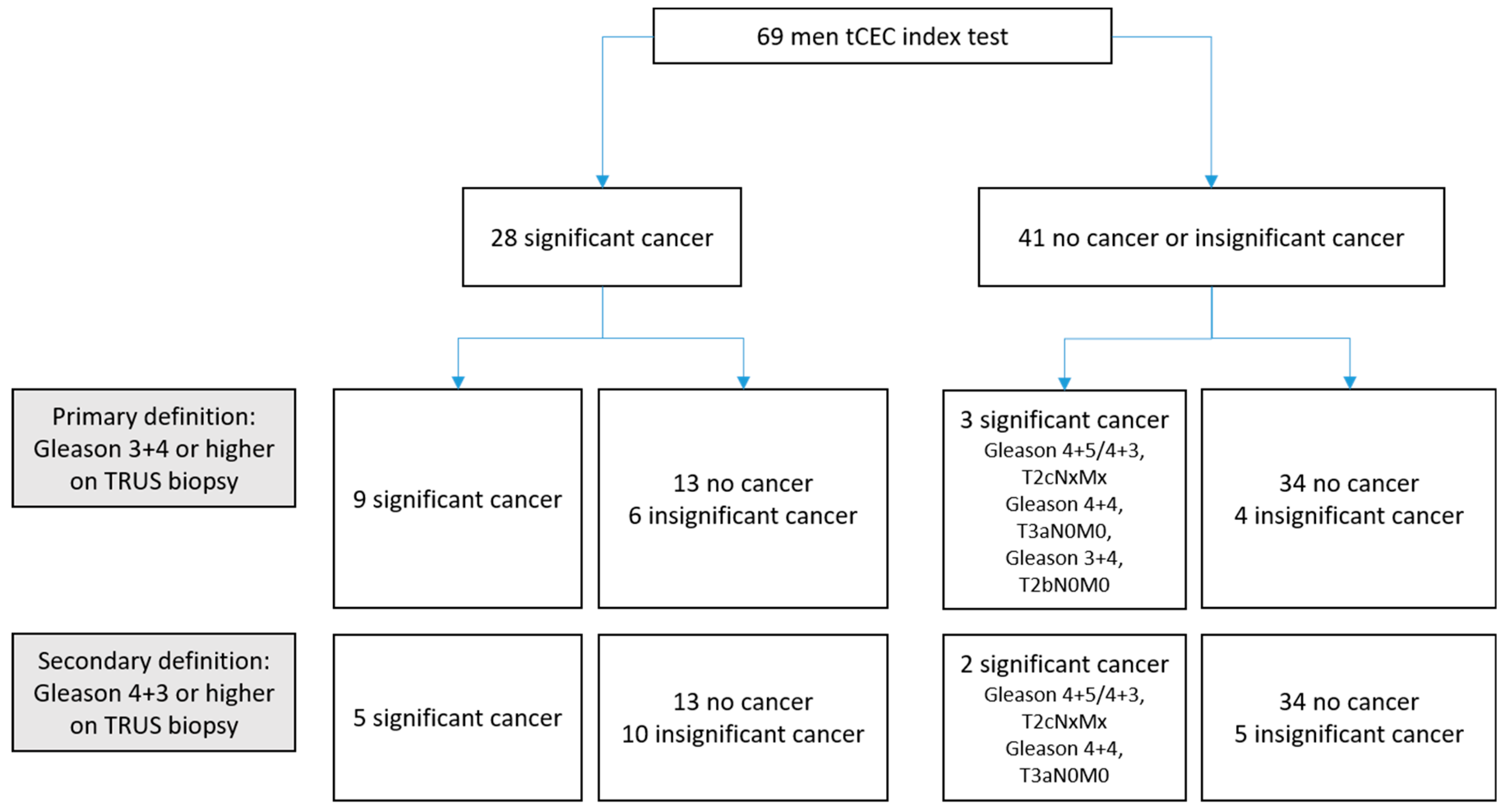 Cancers | Free Full-Text | Accuracy of Tumour-Associated