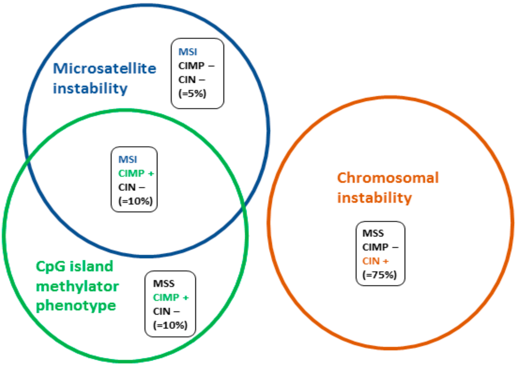 Cancers Free Full Text Microsatellite Instability Diagnosis Heterogeneity Discordance And Clinical Impact In Colorectal Cancer Html