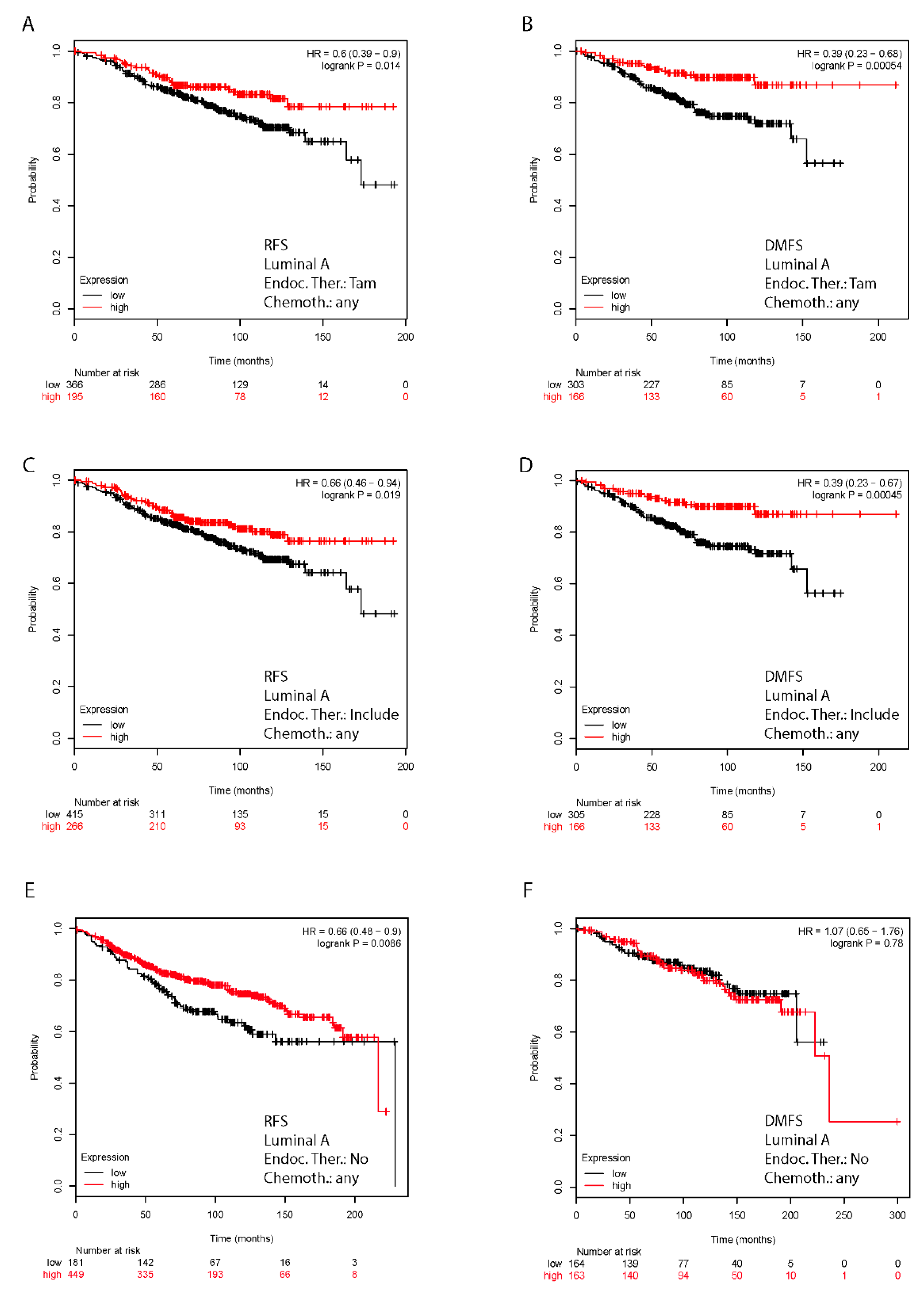 Cancers | Free Full-Text | FoxO3a as a Positive Prognostic