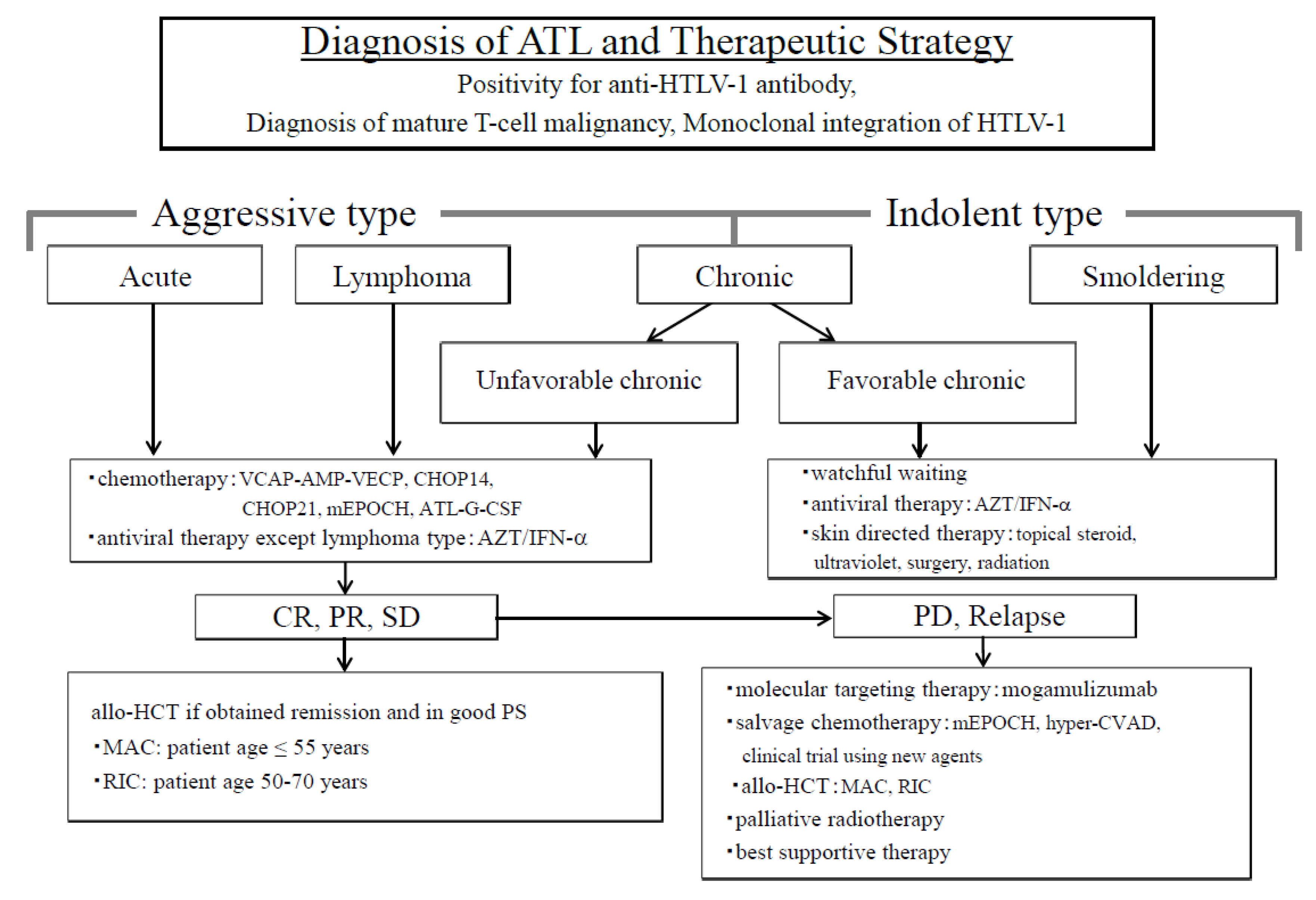 aggressive cancer diagnosis