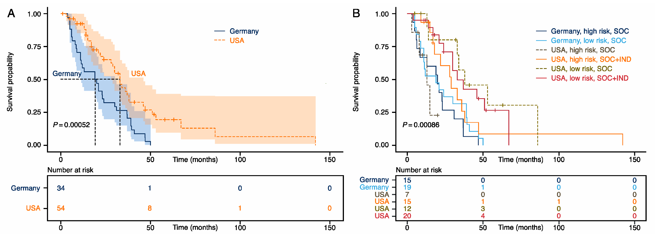 Cancers Free Full Text Stage Iv Colorectal Cancer Patients With High Risk Mutation Profiles Survived 16 Months Longer With Individualized Therapies Html