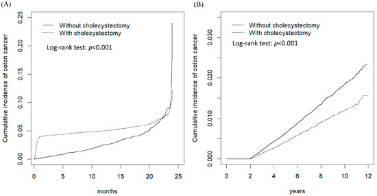 Cancers Free Full Text The Effect Of Cholecystectomy On The Risk Of Colorectal Cancer In Patients With Gallbladder Stones