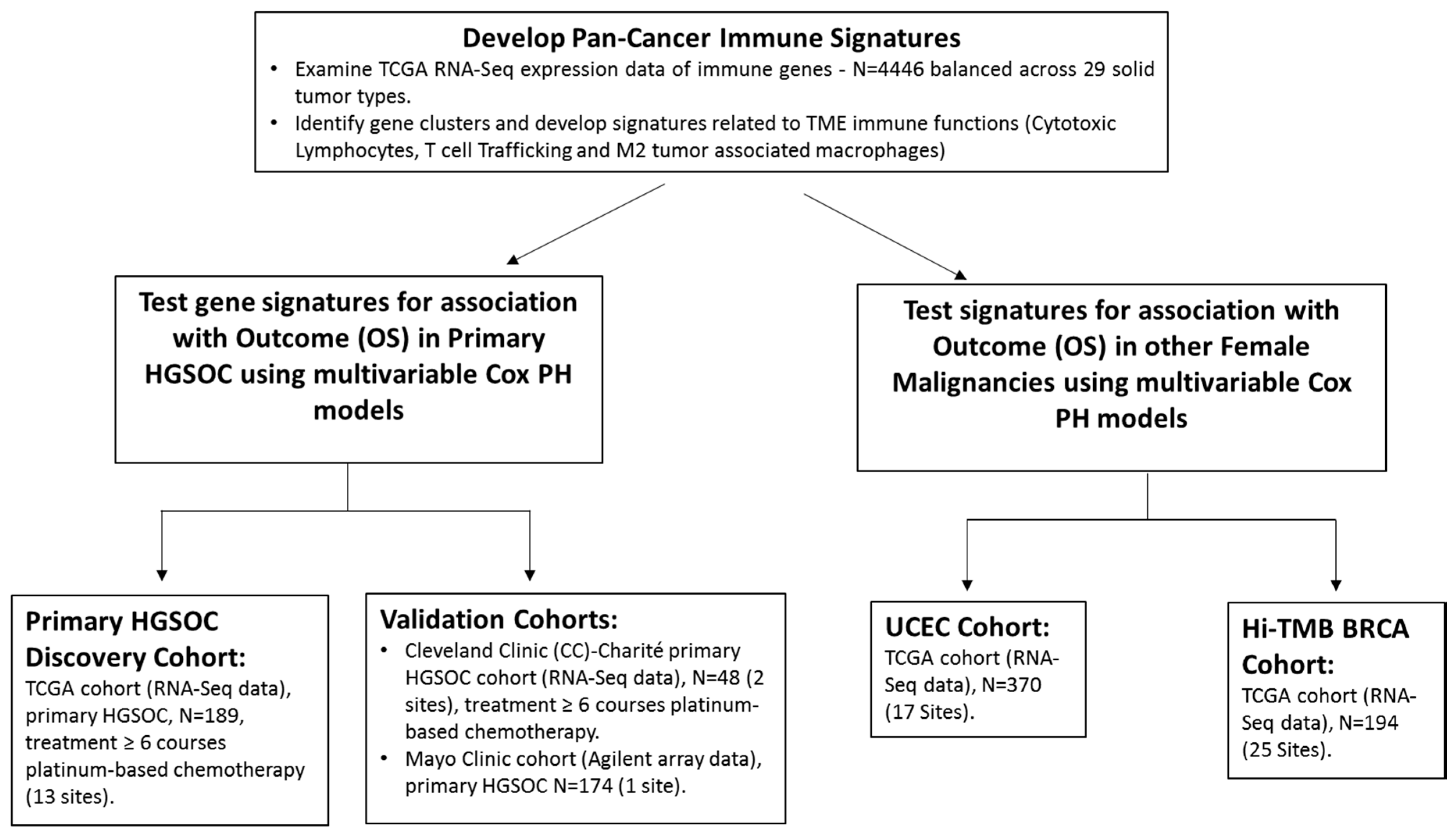 Cancers Free Full Text Rna Immune Signatures From Pan Cancer Analysis Are Prognostic For High Grade Serous Ovarian Cancer And Other Female Cancers Html