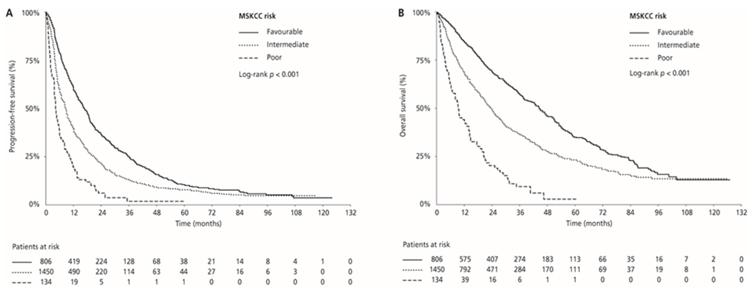 Cancers Free Full Text Outcomes According To Mskcc Risk Score With Focus On The Intermediate Risk Group In Metastatic Renal Cell Carcinoma Patients Treated With First Line Sunitinib A Retrospective Analysis Of 2390