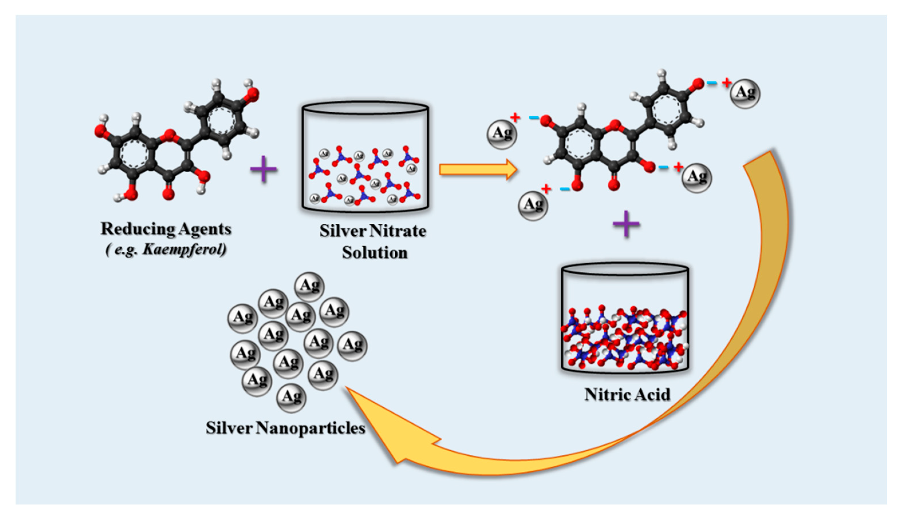 Cancers Free Full Text Green Chemistry Synthesis Of Silver Nanoparticles And Their Potential Anticancer Effects Html