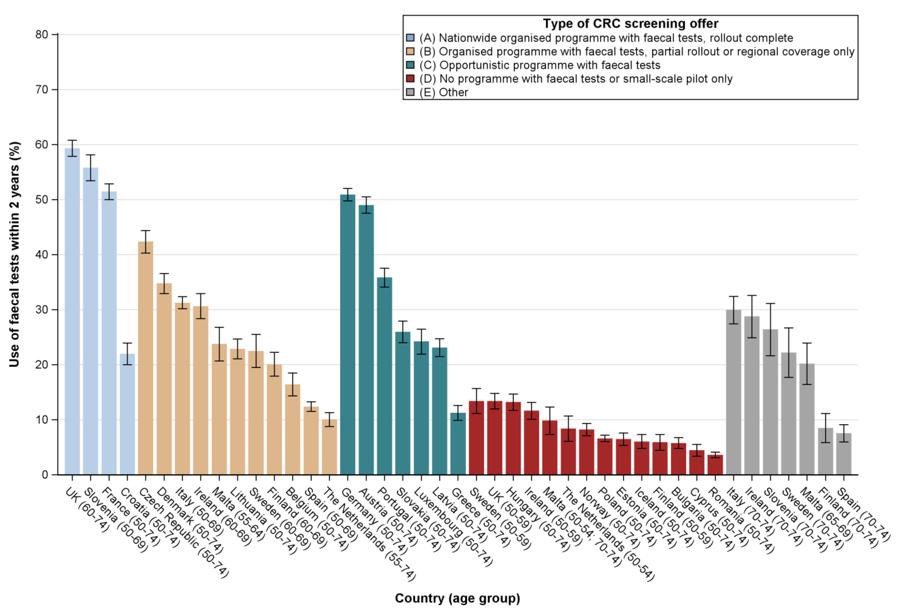Cancers Free Full Text Utilisation Of Colorectal Cancer Screening Tests In European Countries By Type Of Screening Offer Results From The European Health Interview Survey Html