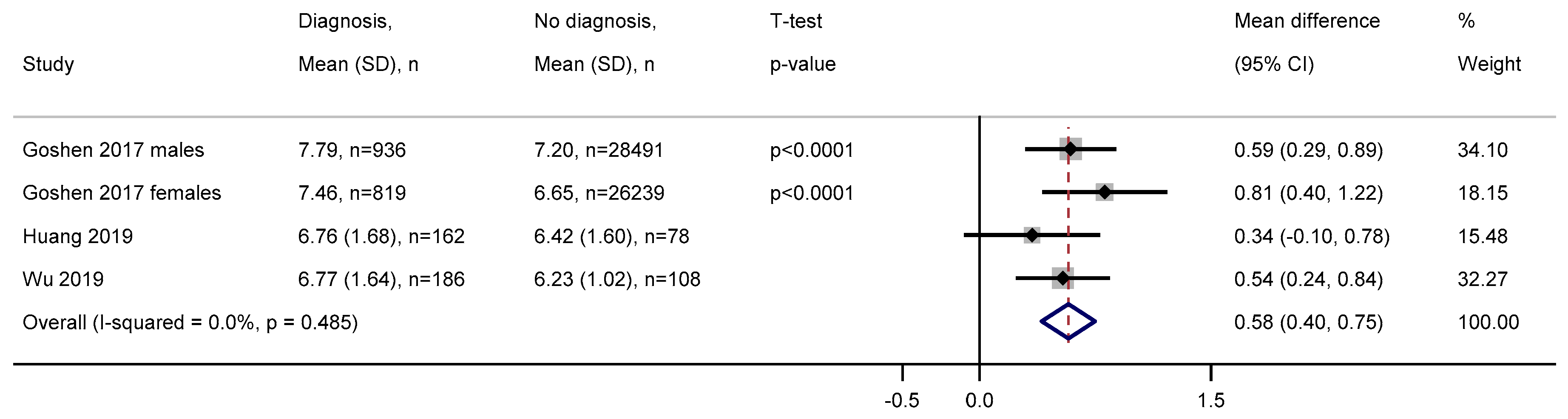 Cancers Free Full Text The Full Blood Count Blood Test For Colorectal Cancer Detection A Systematic Review Meta Analysis And Critical Appraisal Html