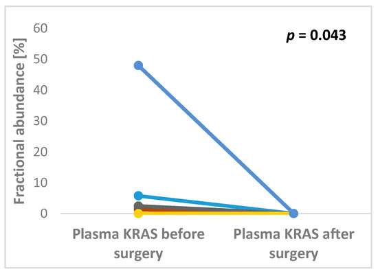 The Level of Preoperative Plasma KRAS Mutations and CEA Predict Survival of Patients Undergoing Surgery for Colorectal Cancer Liver Metastases