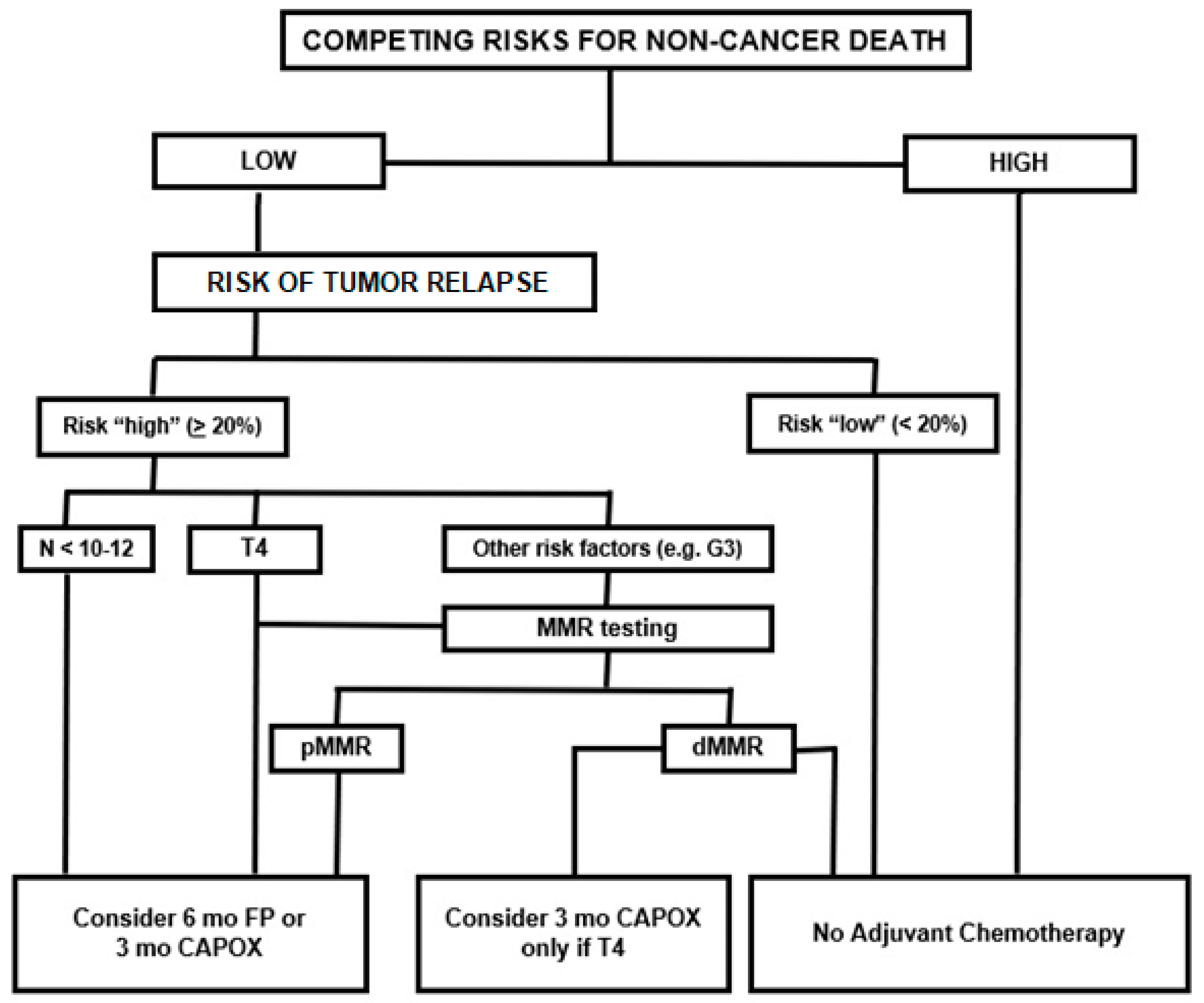 Cancers Free Full Text Adjuvant Chemotherapy For Stage Ii Colon Cancer Html