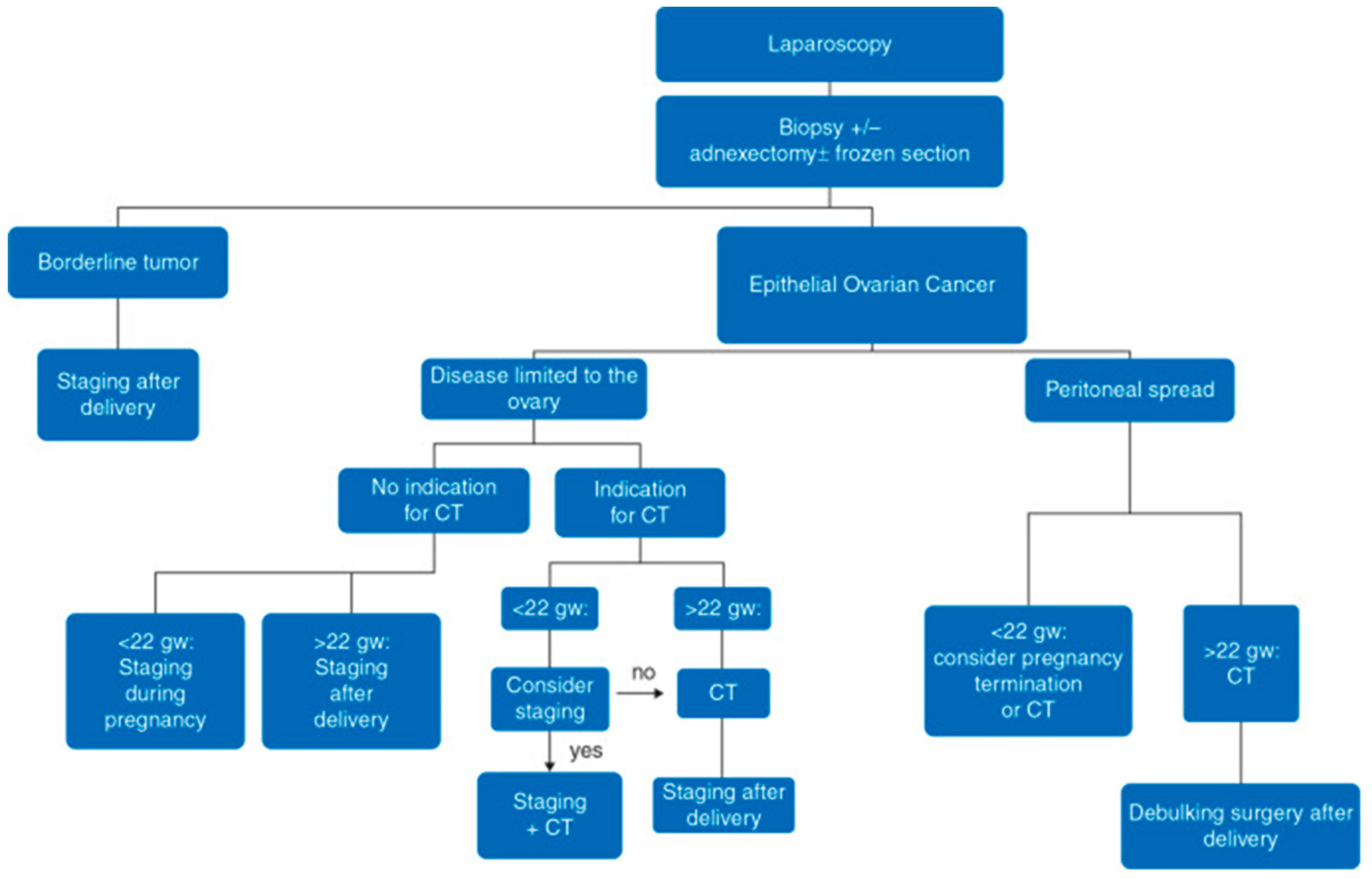 Ovarian cancer or pregnancy, Proceduri ginecologice laparoscopice în timpul sarcinii