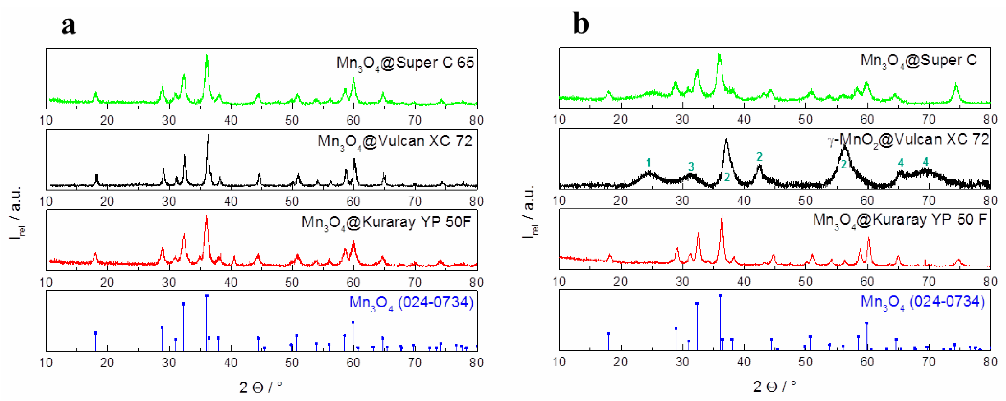 carbon mesoporous material hybrid catalyst Which is an ideal material for high-performance lithium-i on  2 hybrid mesoporous nanocables  ammonia as hydrolysis catalyst and ethanol/dimethyl for.