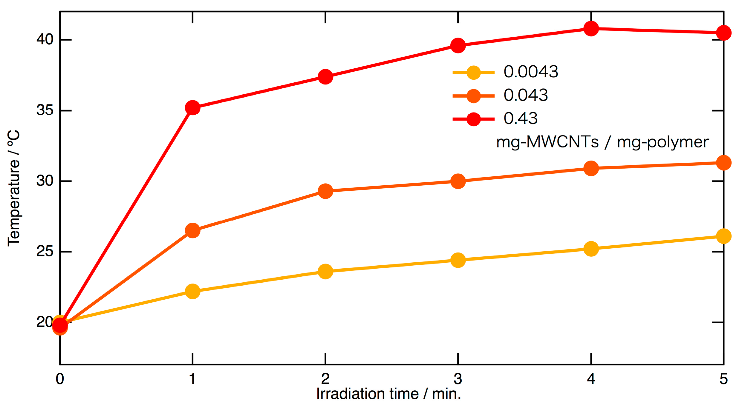 functionalization of multiwalled carbon nanotubes Characteristic of mild acid functionalized multiwalled carbon nanotubes towards high dispersion with low  carbon nanotubes functionalization is a process where the.