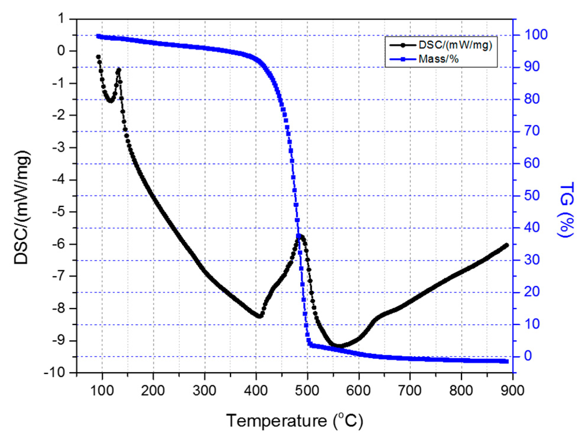 C   Free Full-Text   Thermal Treatment of Melt-Spun Fibers