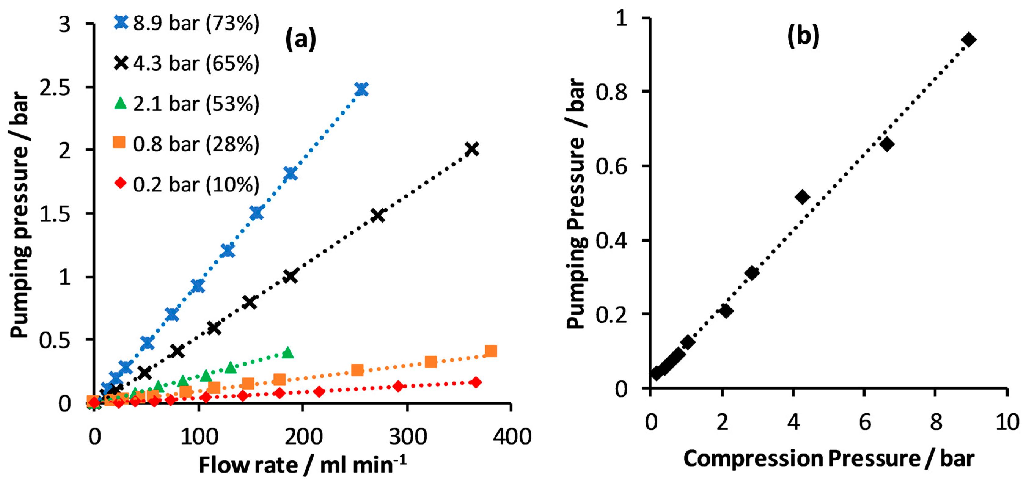 C | Free Full-Text | High-Performance Vanadium Redox Flow
