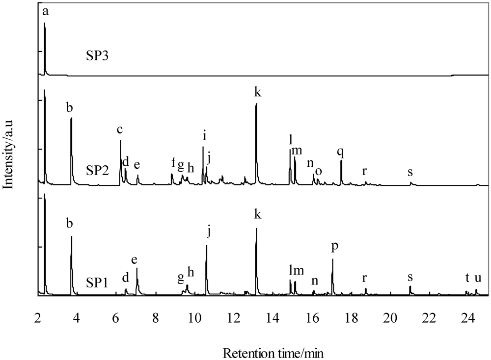 analysis of hydrocarbons 1 90 sample analysis of extractable petroleum hydrocarbons (eph) 13 91 overview of sample method for the determination of extractable petroleum hydrocarbons.