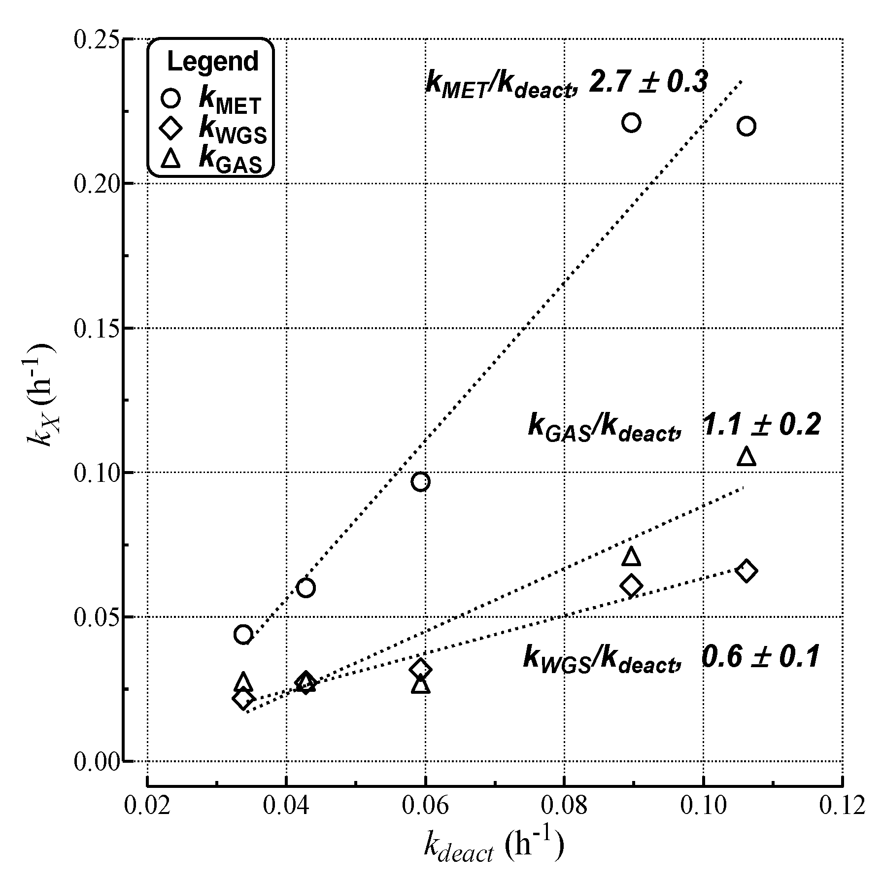 Catalysts 04 00196 g009