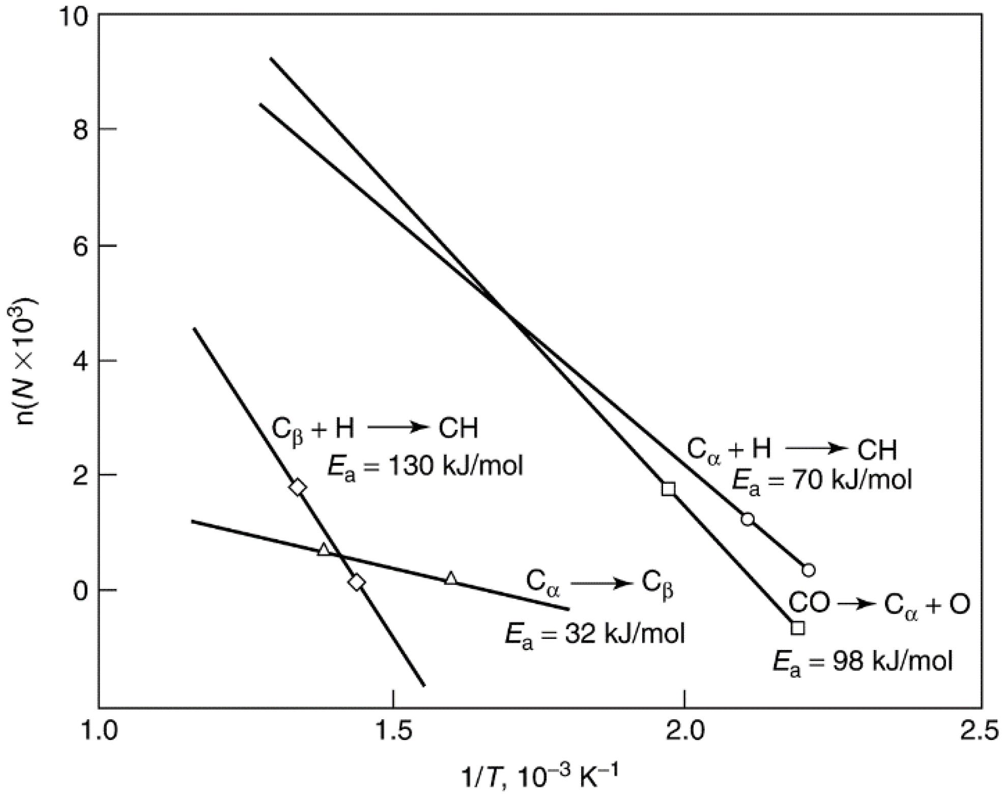 Catalysts   Free Full-Text   Heterogeneous Catalyst Deactivation and