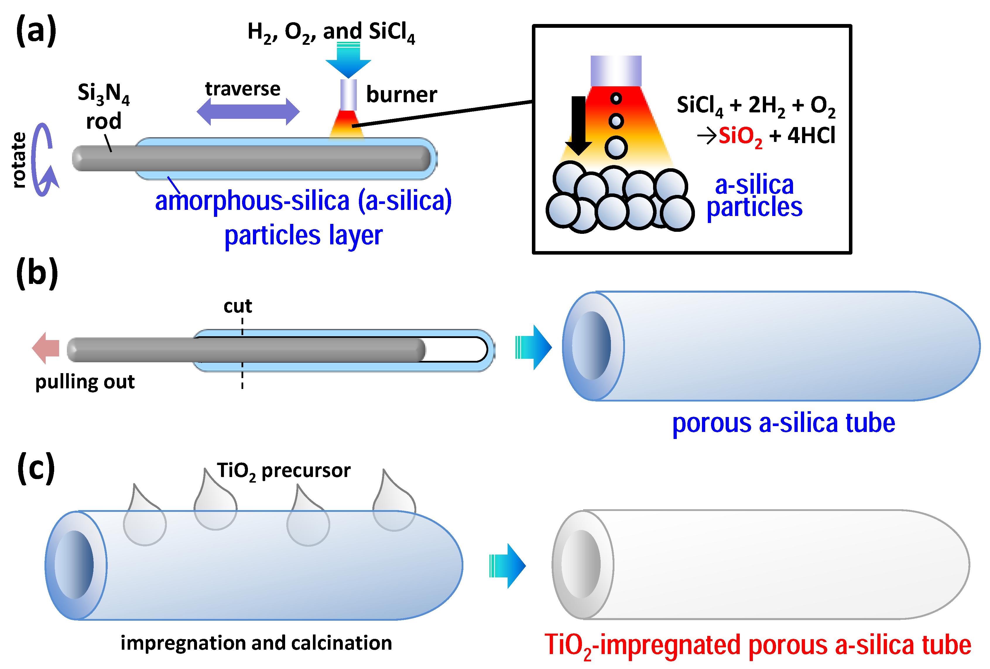 Catalysts Free Full Text Tio2 Impregnated Porous