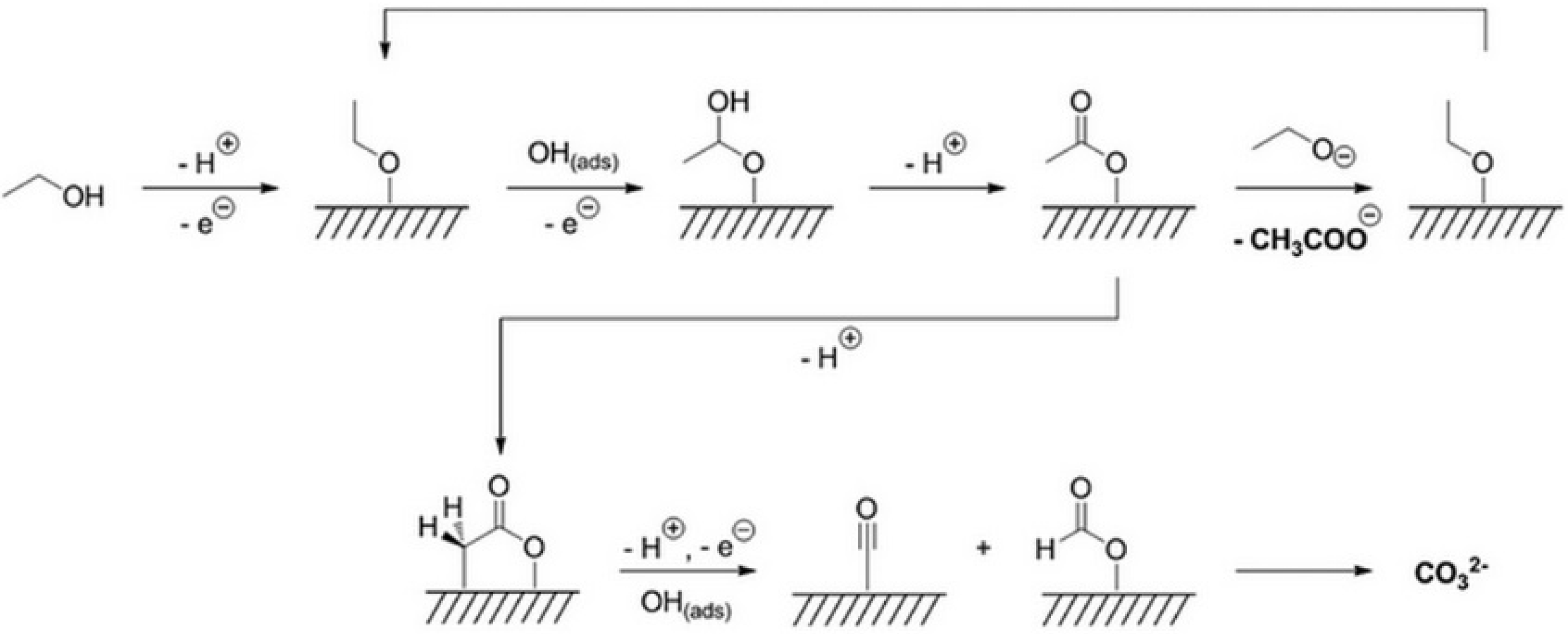 photocatalytic oxidation of ethanol catalyzed by Photocatalytic oxidation of aromatic aldehydes to related carboxylic acids was investigated with molecular oxygen in the presence of preyssler anion synthesis and reactivity in inorganic, metal-organic green and reusable heteropolyacid catalyzed oxidation of benzylic.