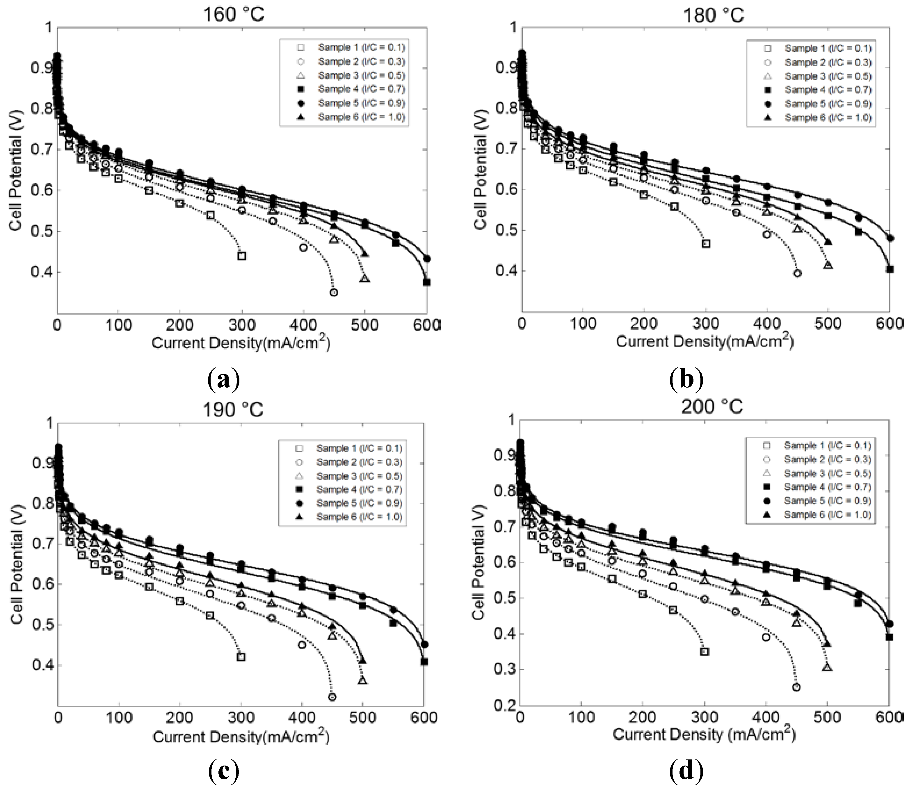 Catalysts   Free Full-Text   Application of a Coated Film