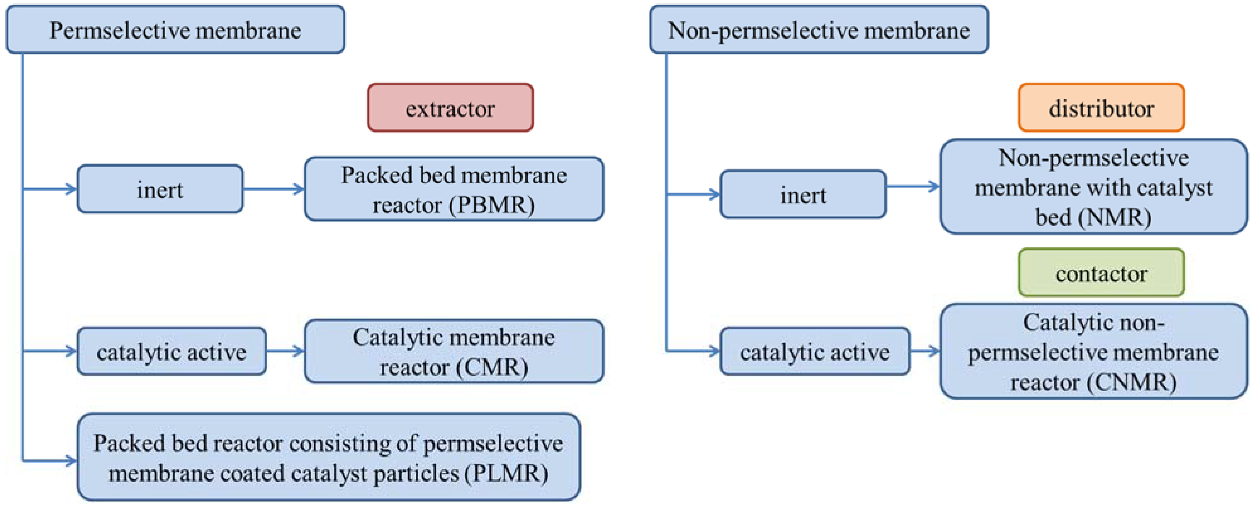 Catalysts   Free Full-Text   Zeolite Membranes in Catalysis—From