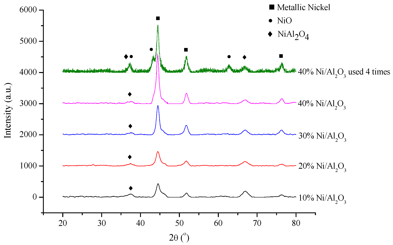Catalysts | Free Full-Text | Hydrogenation of Levulinic Acid