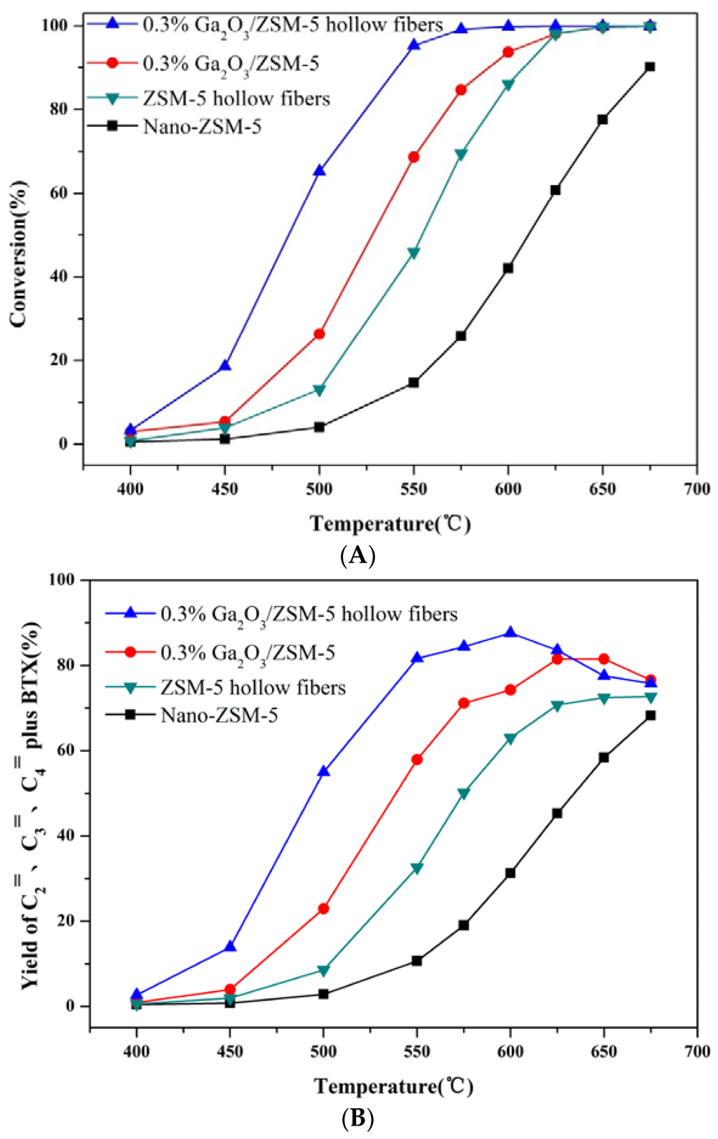 Catalysts | Free Full-Text | The Fabrication of Ga2O3/ZSM-5 Hollow