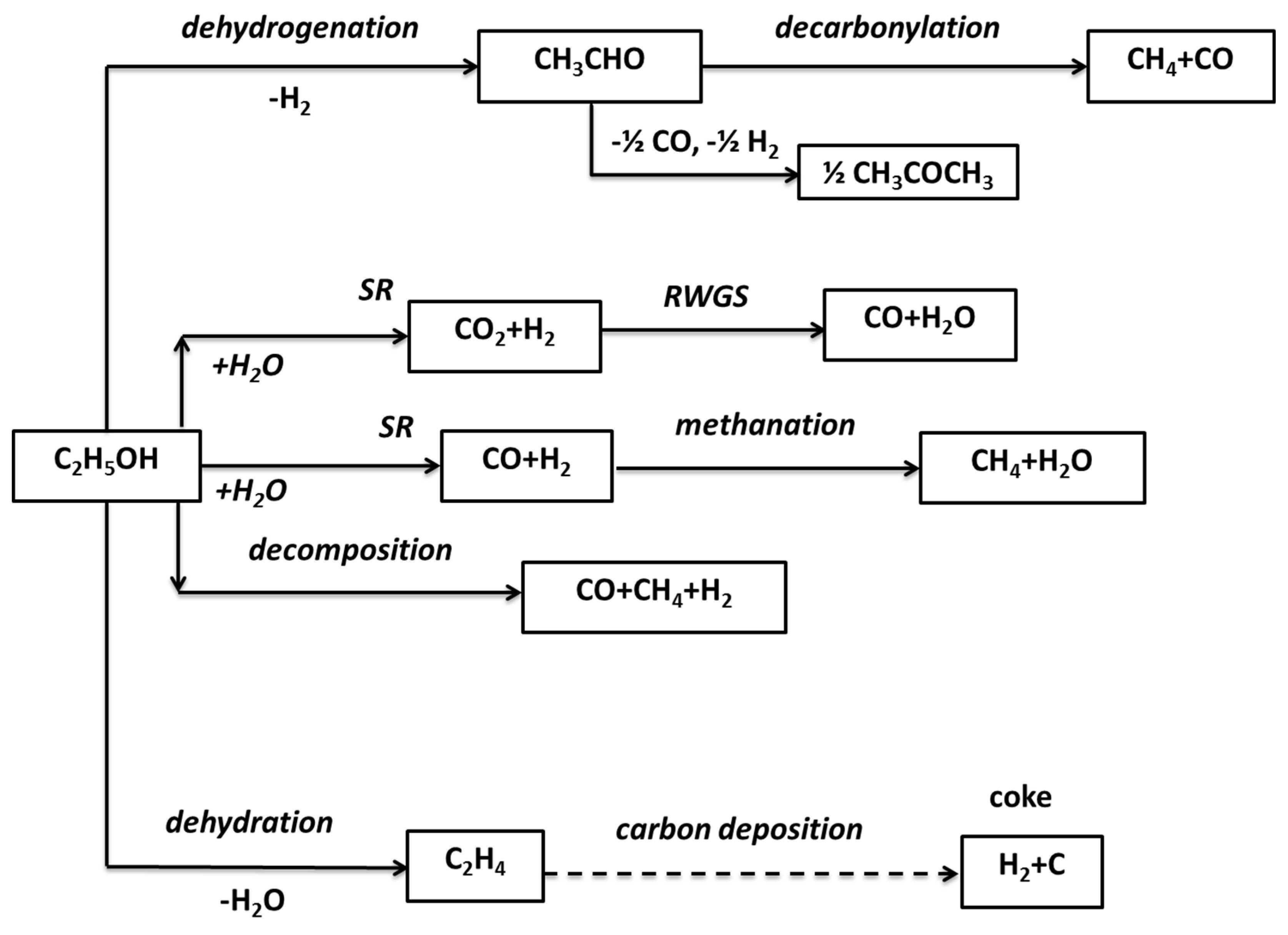 ethanol steam reforming thesis Preparation, characterization, and evaluation of mg-al mixed oxide supported nickel catalysts for the steam reforming of ethanol by luke james ivor coleman.