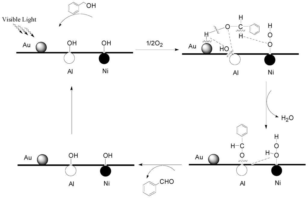 Catalysts | Free Full-Text | Selective Aerobic Oxidation ...