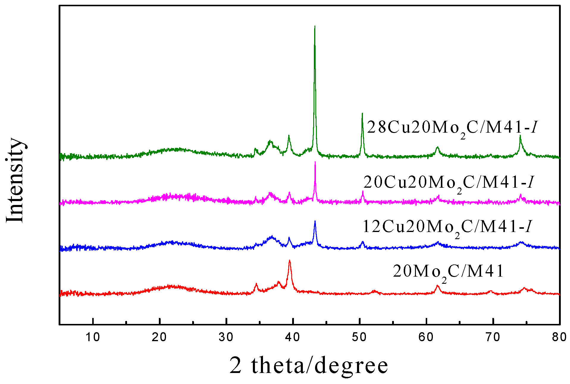 Catalysts 06 00075 g002